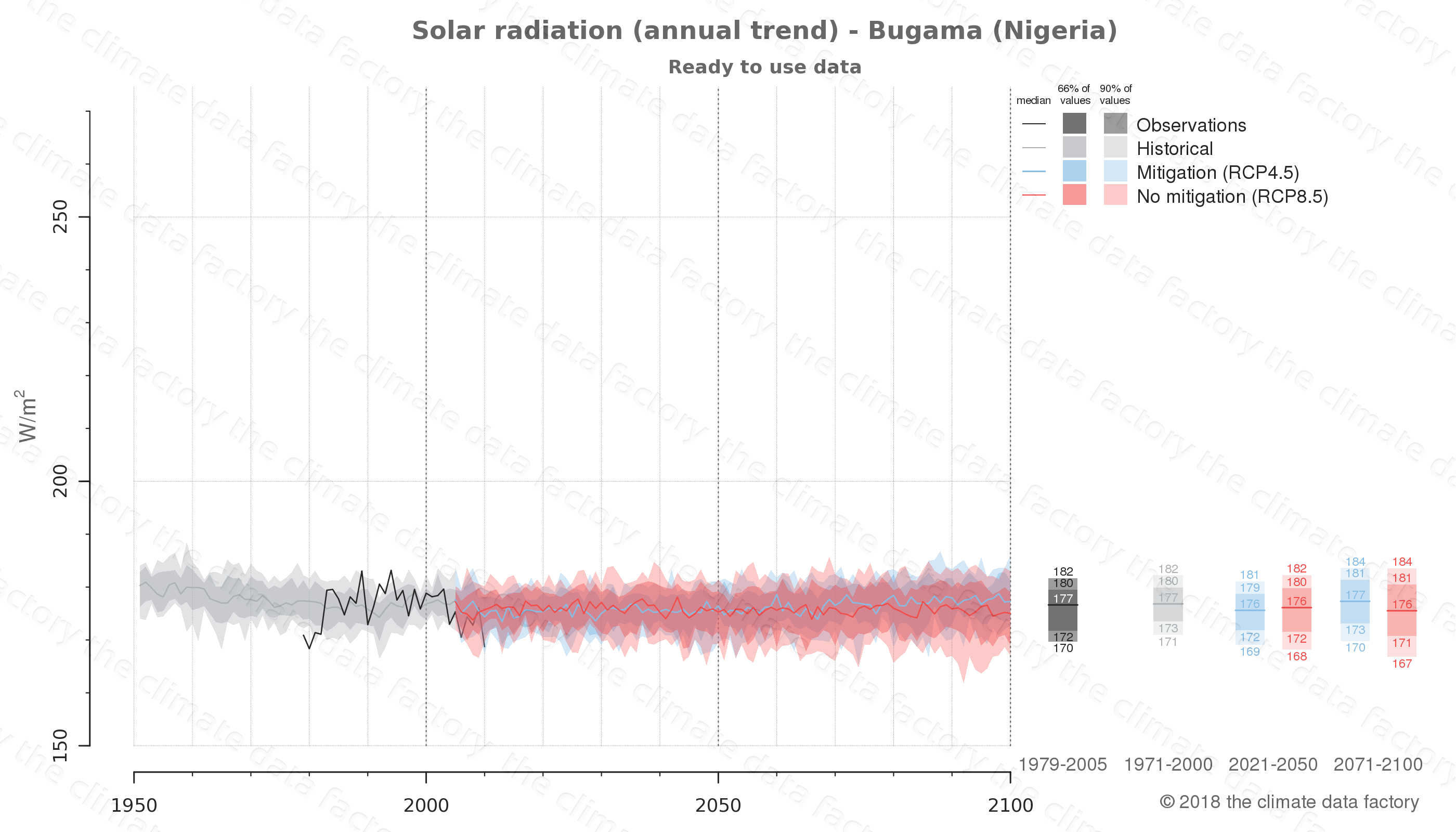 Graphic of projected solar radiation for Bugama (Nigeria) under two climate change mitigation policy scenarios (RCP4.5, RCP8.5). Represented climate data are processed (bias-adjusted and quality controlled) data from IPCC models. https://theclimatedatafactory.com