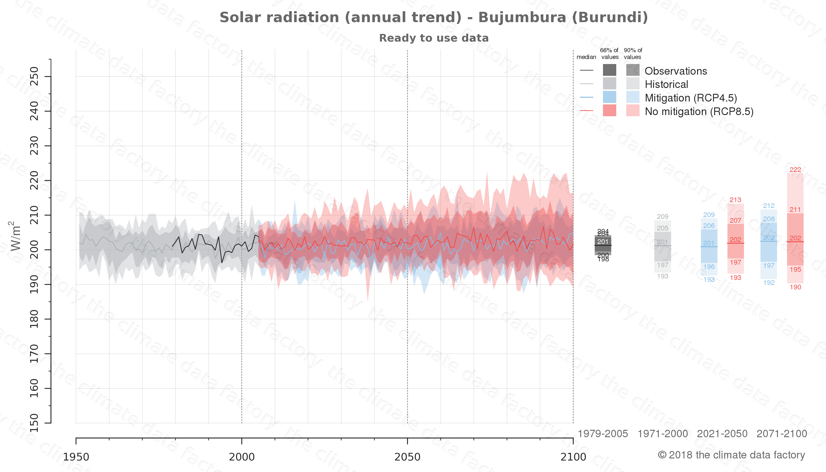 Graphic of projected solar radiation for Bujumbura (Burundi) under two climate change mitigation policy scenarios (RCP4.5, RCP8.5). Represented climate data are processed (bias-adjusted and quality controlled) data from IPCC models. https://theclimatedatafactory.com