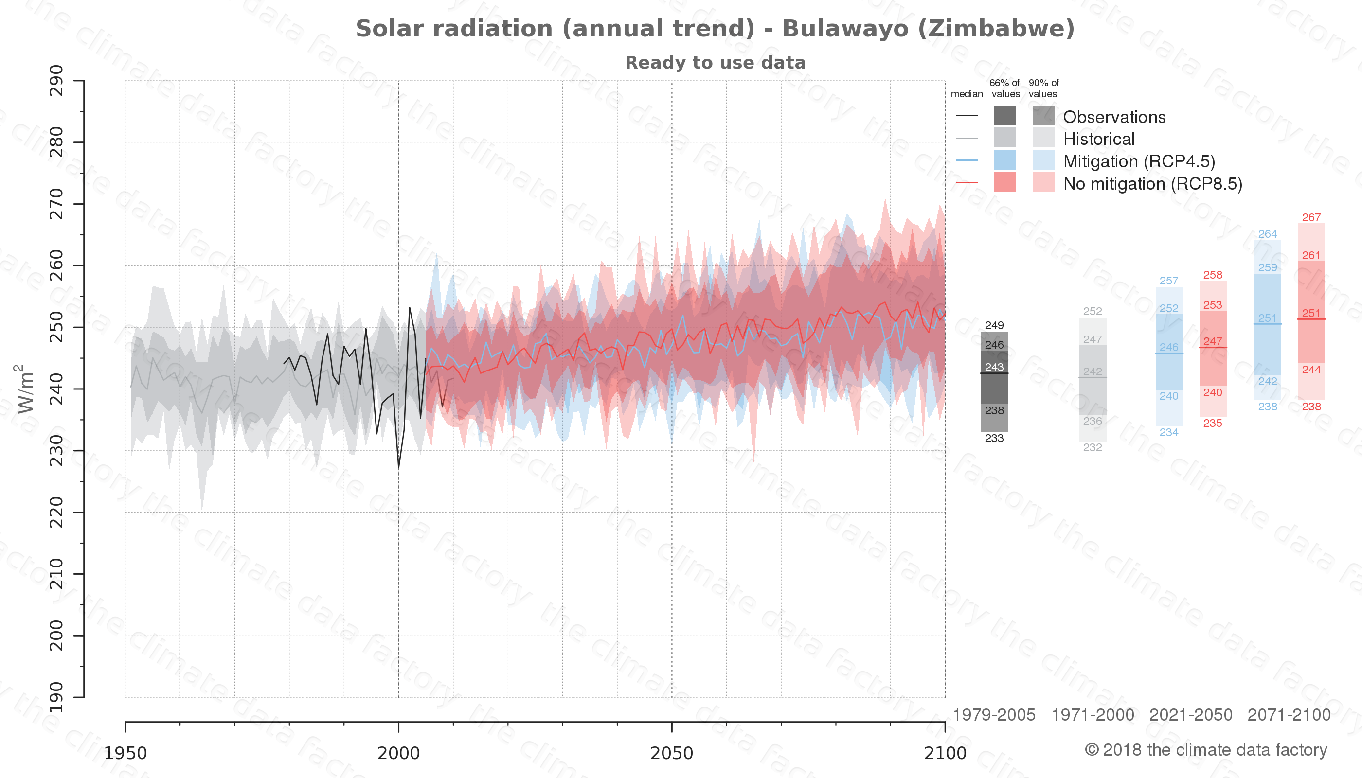 Graphic of projected solar radiation for Bulawayo (Zimbabwe) under two climate change mitigation policy scenarios (RCP4.5, RCP8.5). Represented climate data are processed (bias-adjusted and quality controlled) data from IPCC models. https://theclimatedatafactory.com
