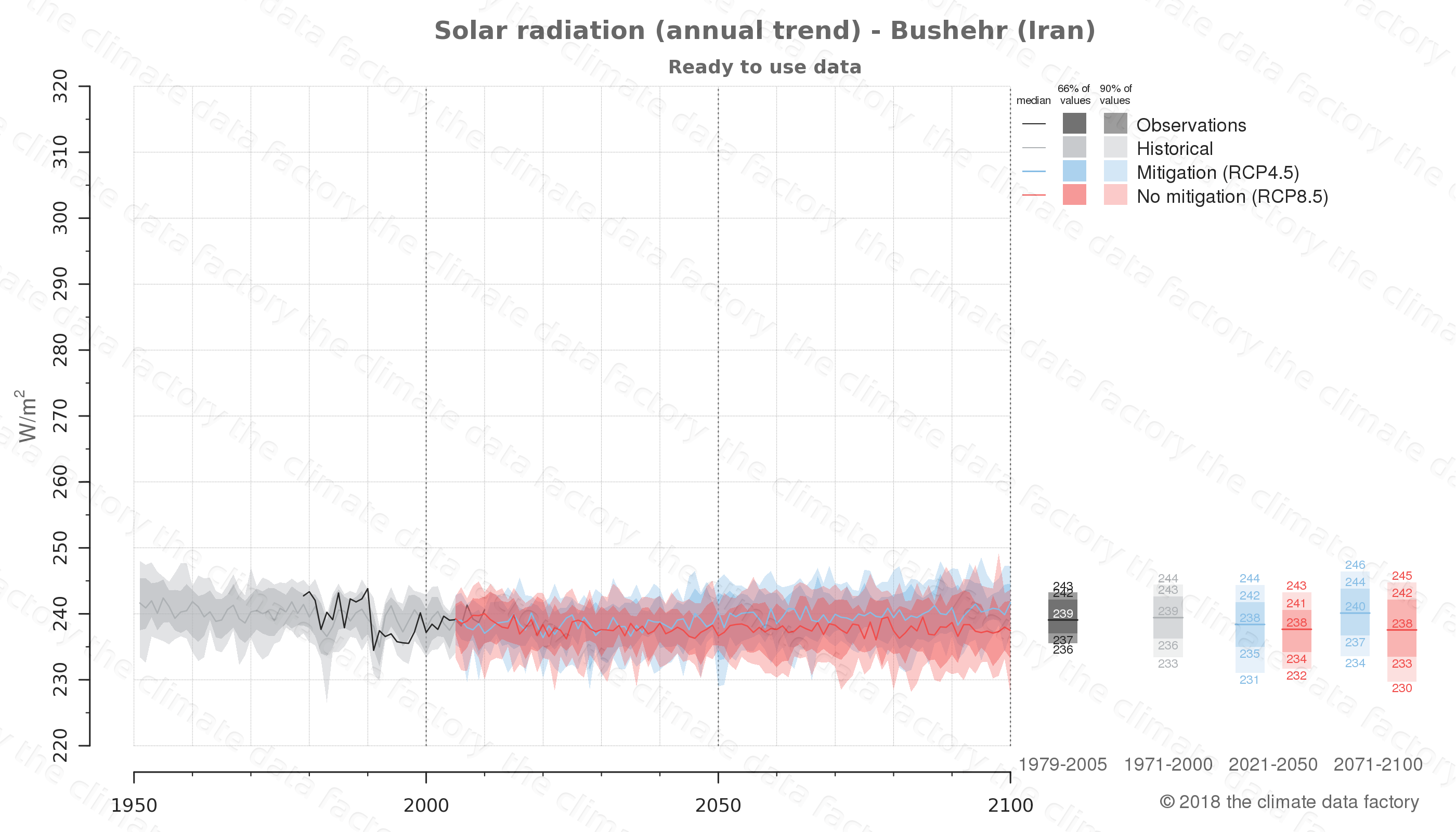 Graphic of projected solar radiation for Bushehr (Iran) under two climate change mitigation policy scenarios (RCP4.5, RCP8.5). Represented climate data are processed (bias-adjusted and quality controlled) data from IPCC models. https://theclimatedatafactory.com