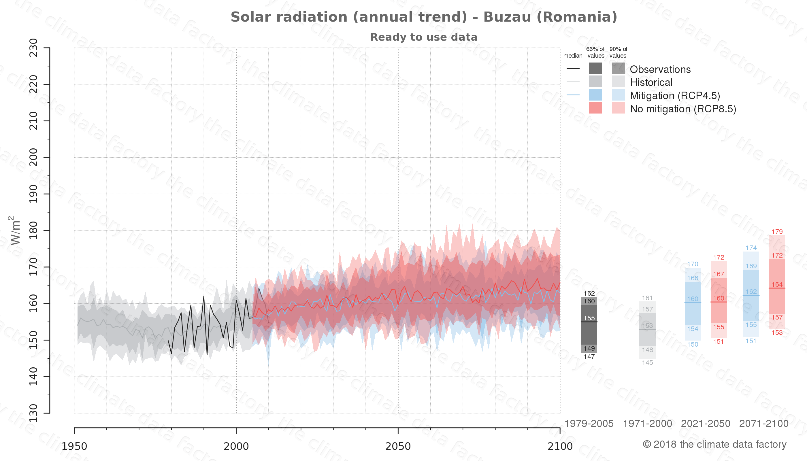 Graphic of projected solar radiation for Buzau (Romania) under two climate change mitigation policy scenarios (RCP4.5, RCP8.5). Represented climate data are processed (bias-adjusted and quality controlled) data from IPCC models. https://theclimatedatafactory.com