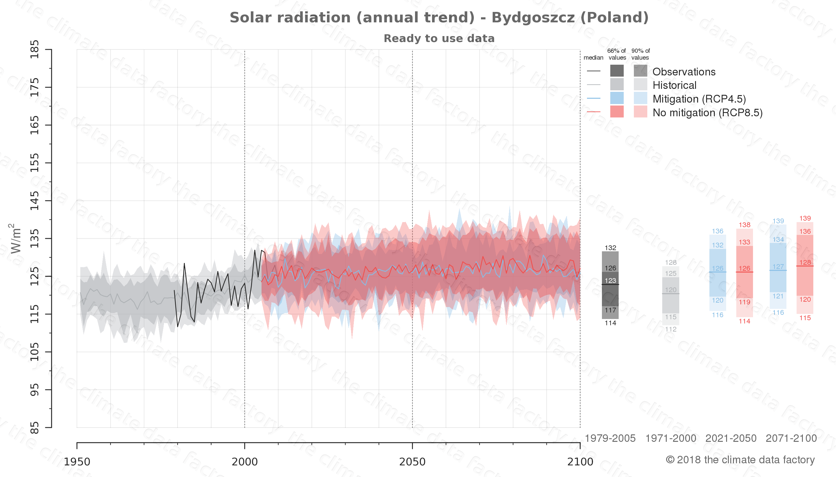 Graphic of projected solar radiation for Bydgoszcz (Poland) under two climate change mitigation policy scenarios (RCP4.5, RCP8.5). Represented climate data are processed (bias-adjusted and quality controlled) data from IPCC models. https://theclimatedatafactory.com