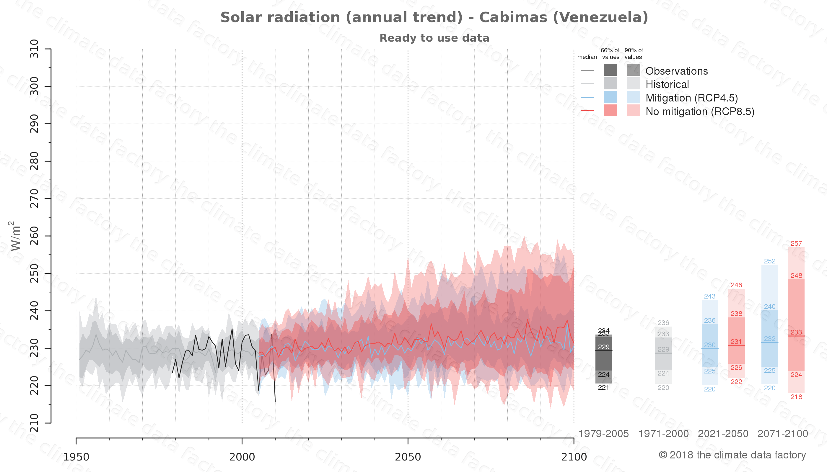Graphic of projected solar radiation for Cabimas (Venezuela) under two climate change mitigation policy scenarios (RCP4.5, RCP8.5). Represented climate data are processed (bias-adjusted and quality controlled) data from IPCC models. https://theclimatedatafactory.com