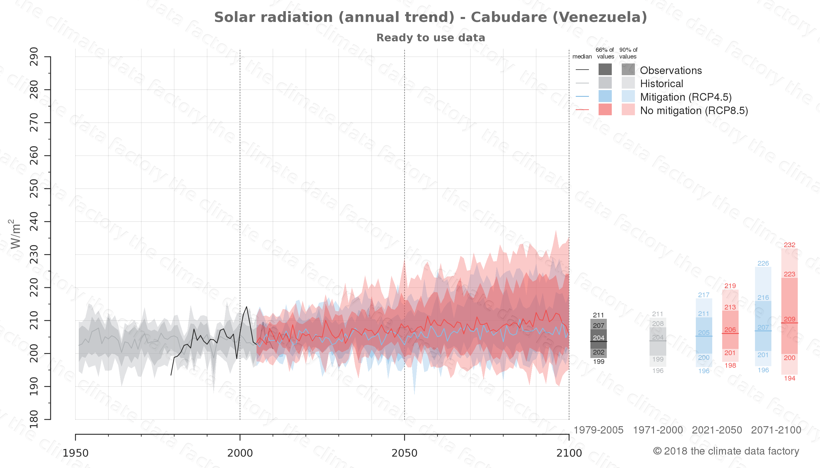Graphic of projected solar radiation for Cabudare (Venezuela) under two climate change mitigation policy scenarios (RCP4.5, RCP8.5). Represented climate data are processed (bias-adjusted and quality controlled) data from IPCC models. https://theclimatedatafactory.com