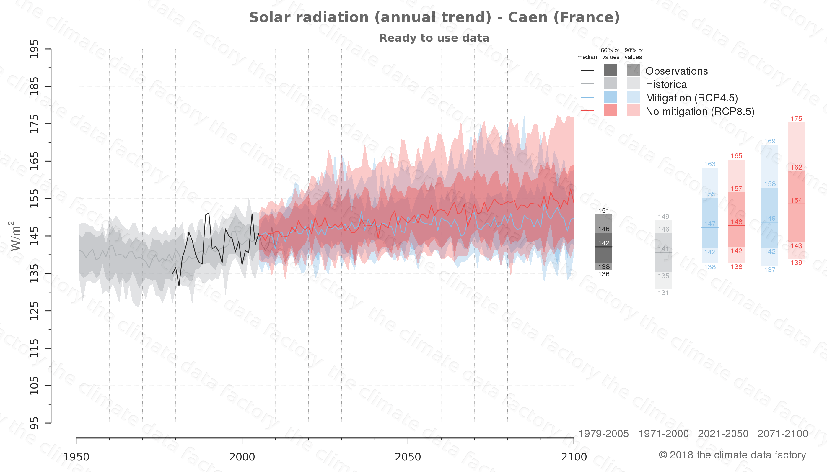 Graphic of projected solar radiation for Caen (France) under two climate change mitigation policy scenarios (RCP4.5, RCP8.5). Represented climate data are processed (bias-adjusted and quality controlled) data from IPCC models. https://theclimatedatafactory.com