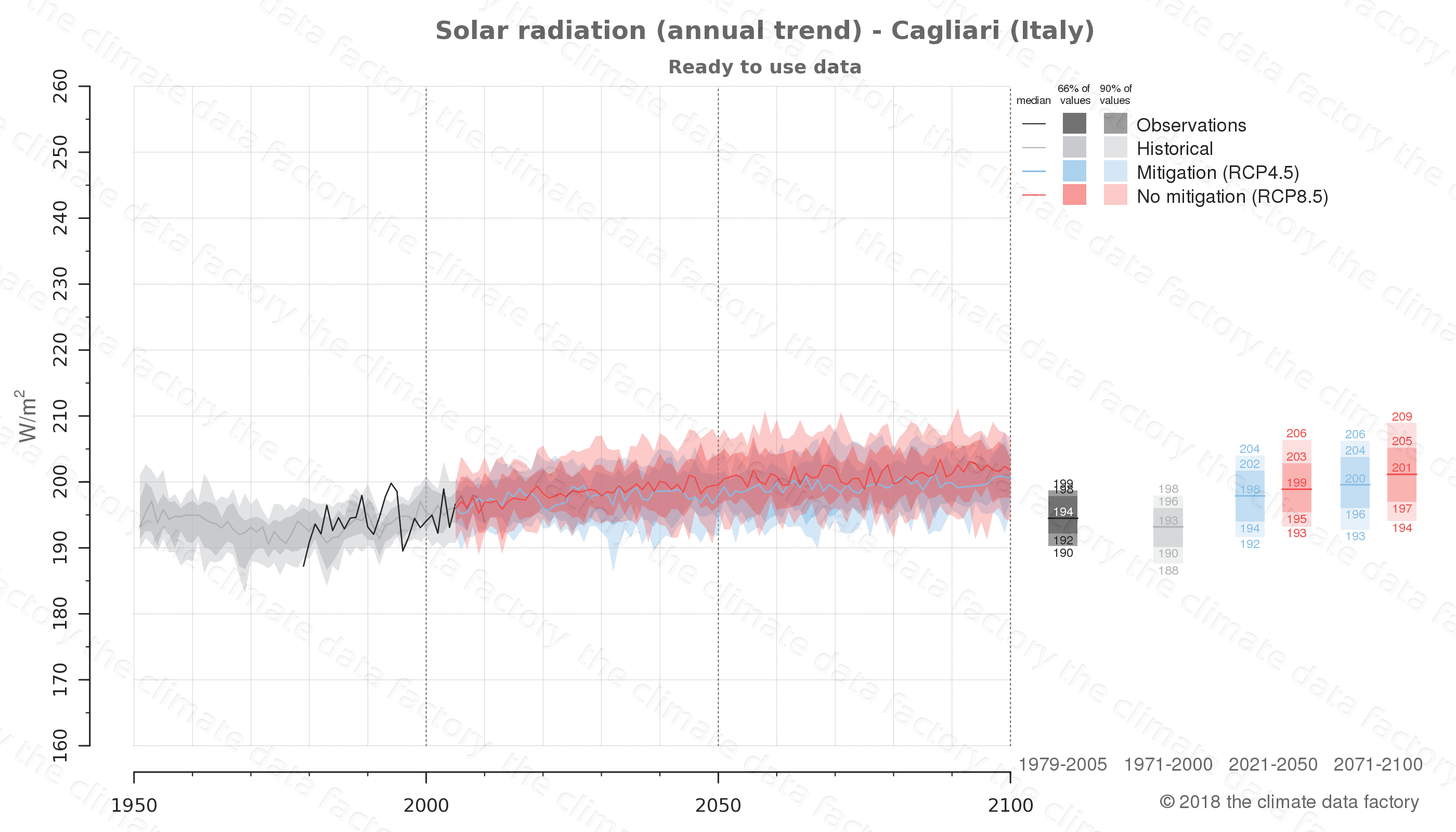 Graphic of projected solar radiation for Cagliari (Italy) under two climate change mitigation policy scenarios (RCP4.5, RCP8.5). Represented climate data are processed (bias-adjusted and quality controlled) data from IPCC models. https://theclimatedatafactory.com