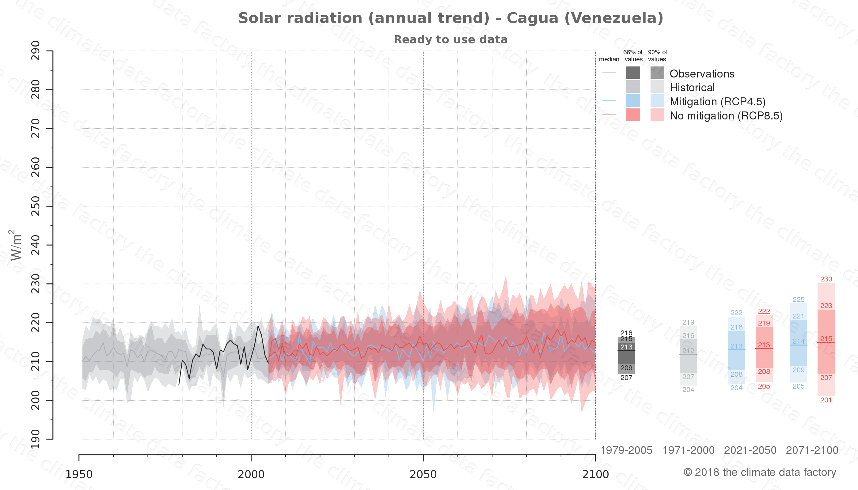 Graphic of projected solar radiation for Cagua (Venezuela) under two climate change mitigation policy scenarios (RCP4.5, RCP8.5). Represented climate data are processed (bias-adjusted and quality controlled) data from IPCC models. https://theclimatedatafactory.com