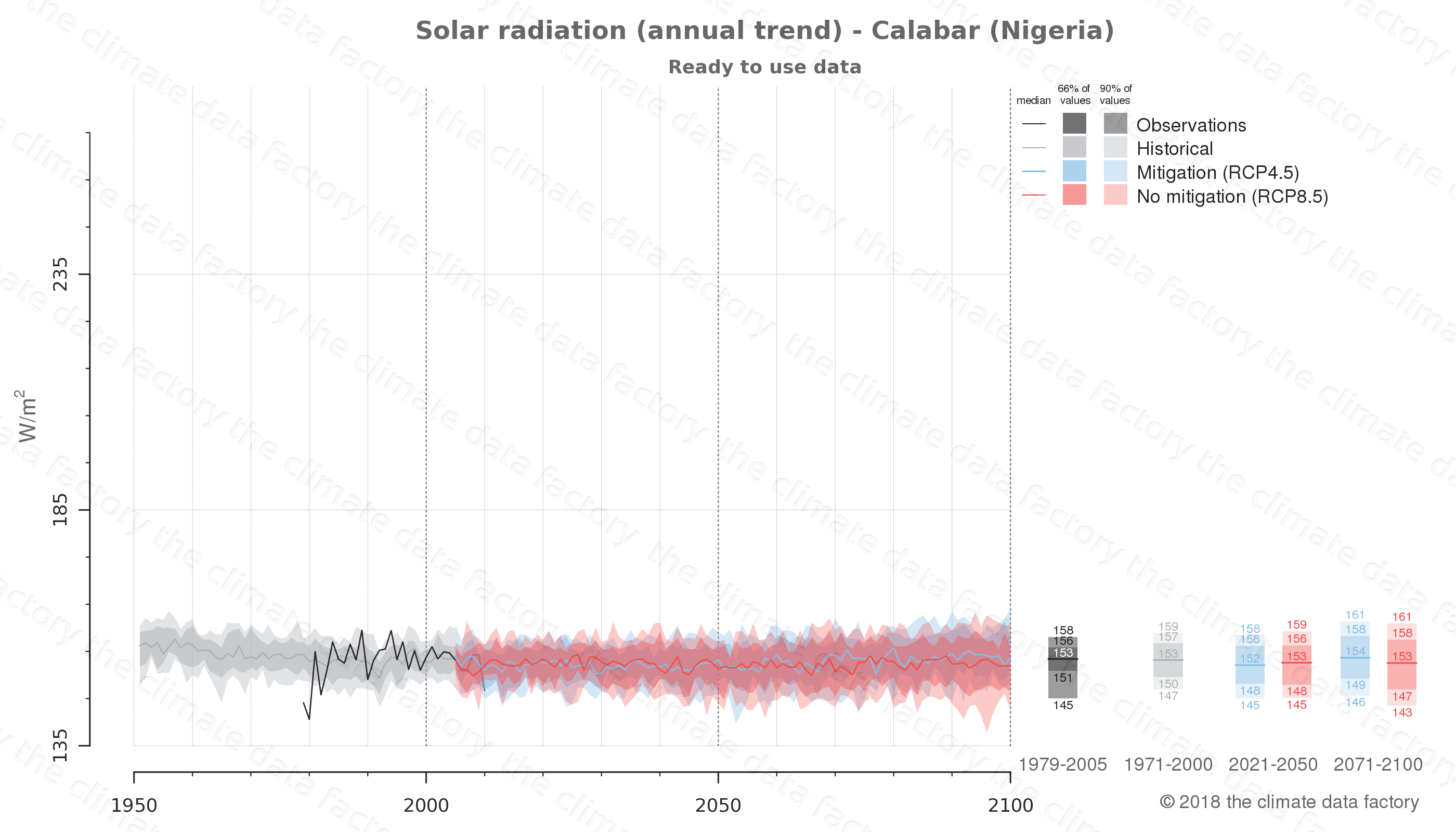 Graphic of projected solar radiation for Calabar (Nigeria) under two climate change mitigation policy scenarios (RCP4.5, RCP8.5). Represented climate data are processed (bias-adjusted and quality controlled) data from IPCC models. https://theclimatedatafactory.com