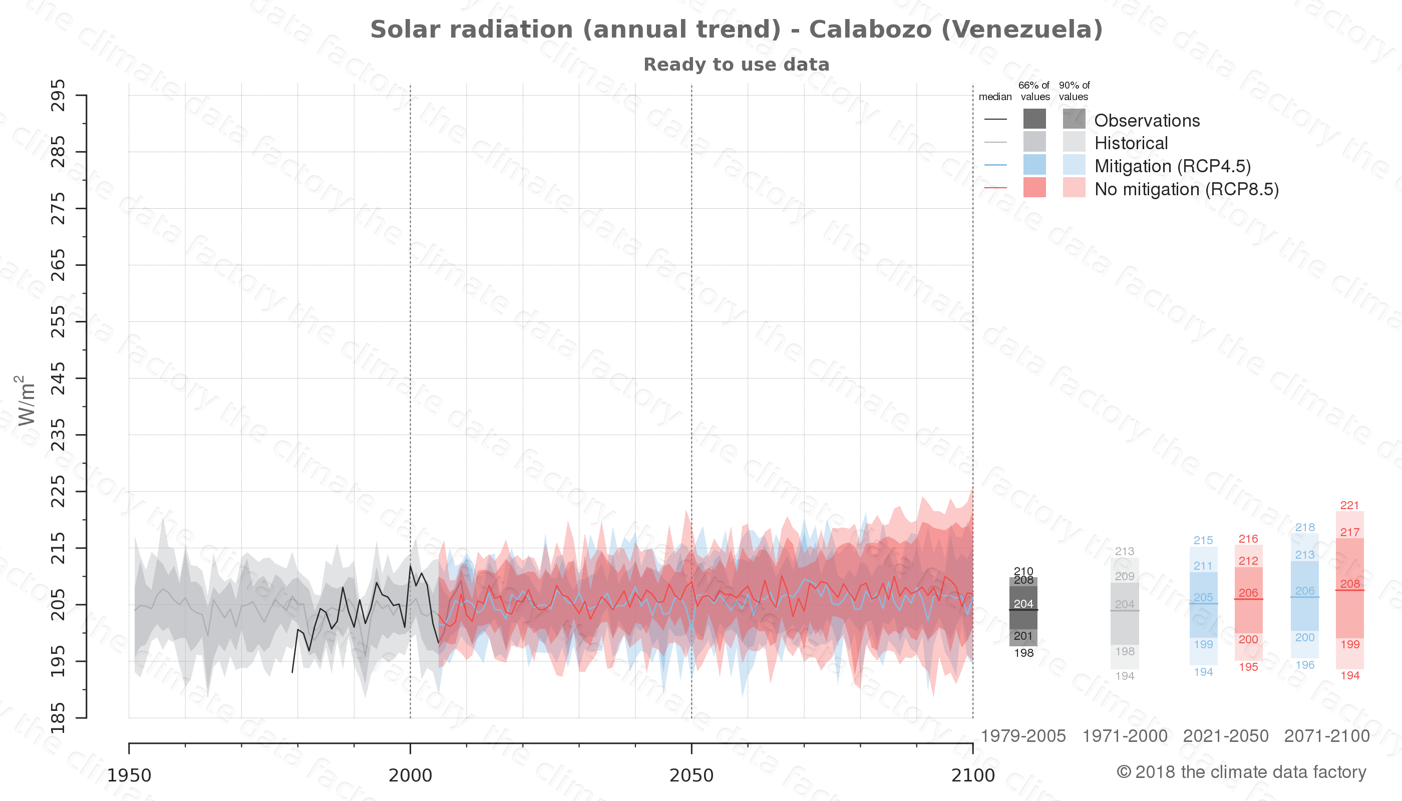 Graphic of projected solar radiation for Calabozo (Venezuela) under two climate change mitigation policy scenarios (RCP4.5, RCP8.5). Represented climate data are processed (bias-adjusted and quality controlled) data from IPCC models. https://theclimatedatafactory.com