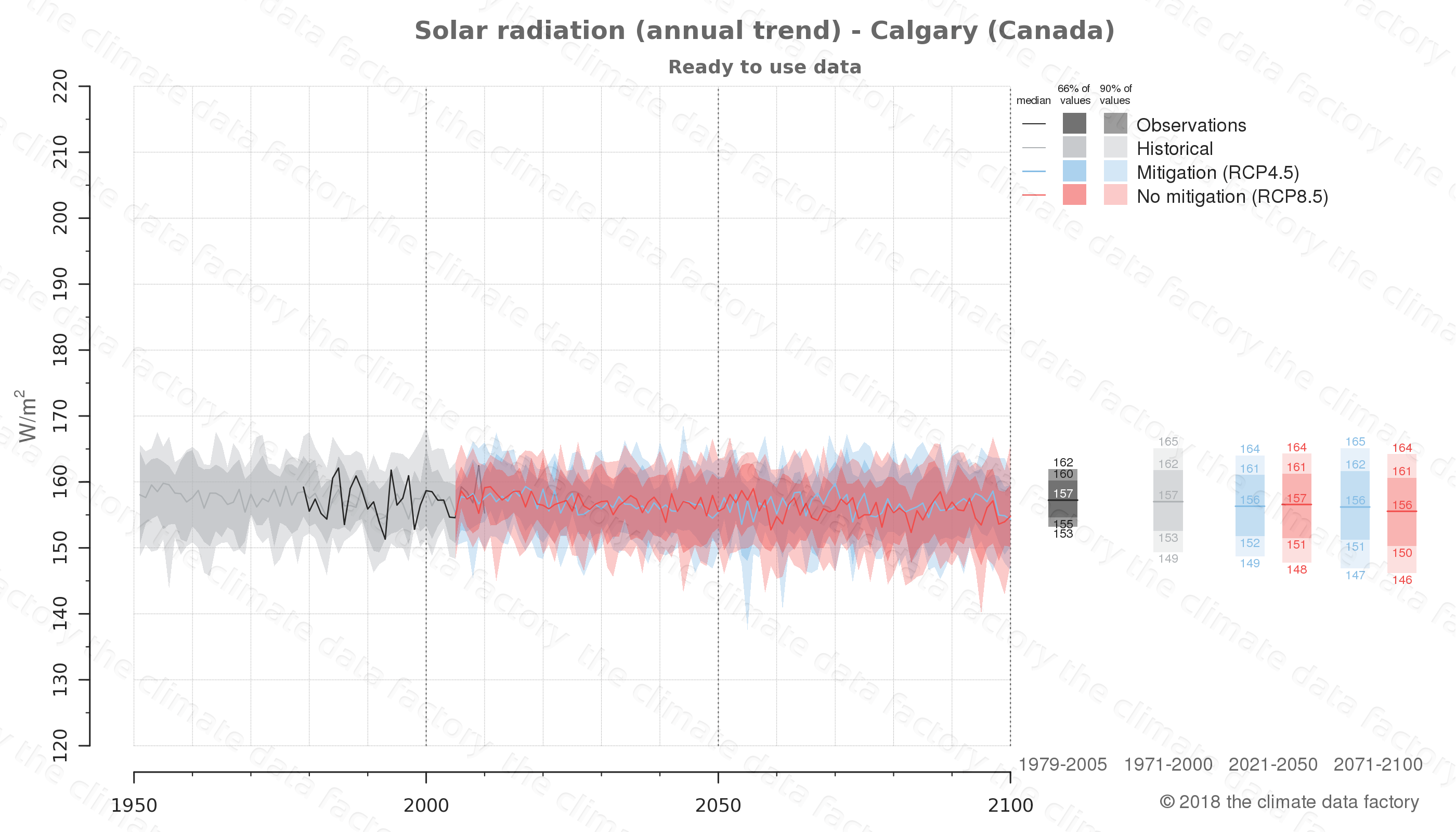 Graphic of projected solar radiation for Calgary (Canada) under two climate change mitigation policy scenarios (RCP4.5, RCP8.5). Represented climate data are processed (bias-adjusted and quality controlled) data from IPCC models. https://theclimatedatafactory.com