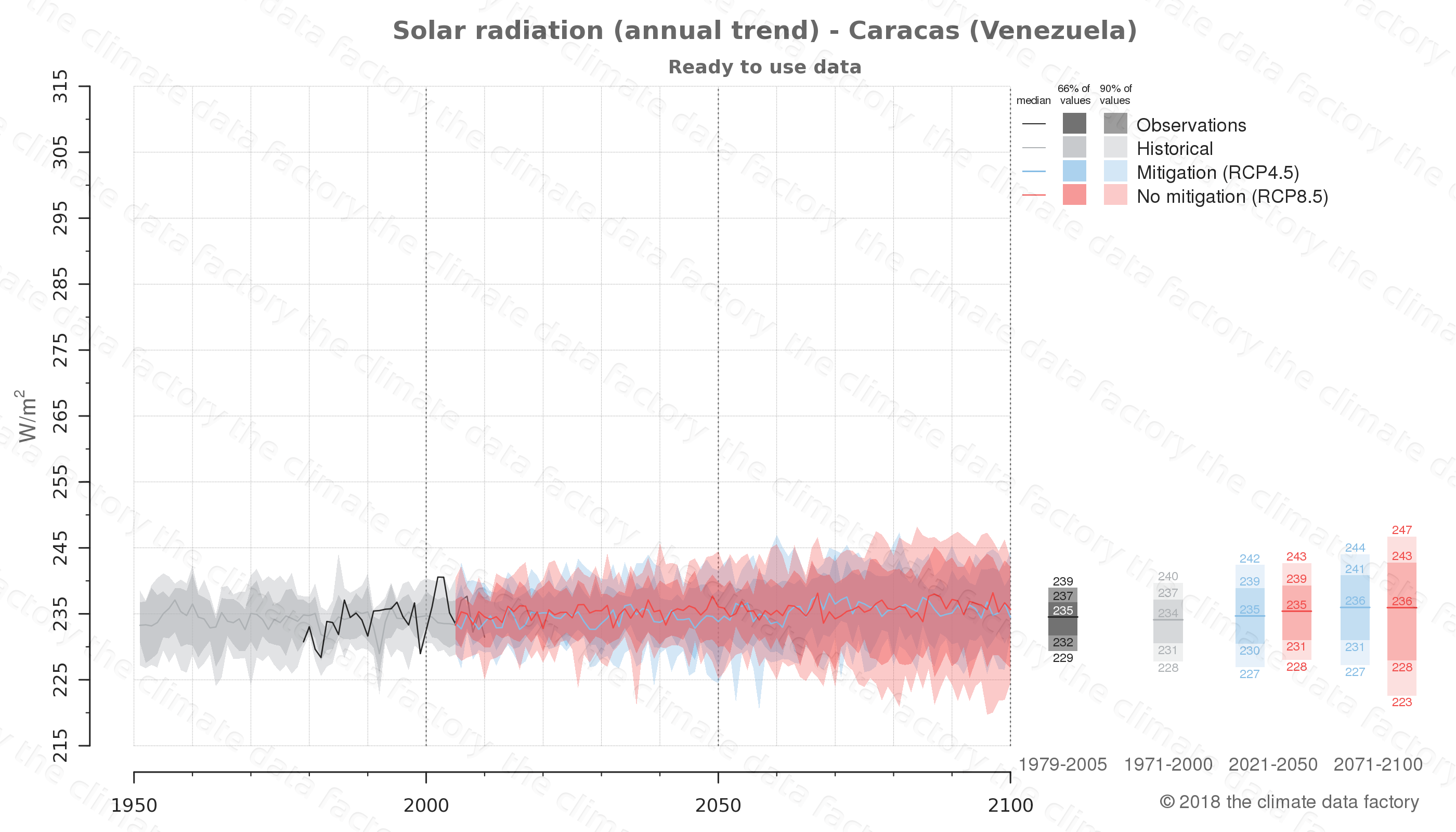 Graphic of projected solar radiation for Caracas (Venezuela) under two climate change mitigation policy scenarios (RCP4.5, RCP8.5). Represented climate data are processed (bias-adjusted and quality controlled) data from IPCC models. https://theclimatedatafactory.com