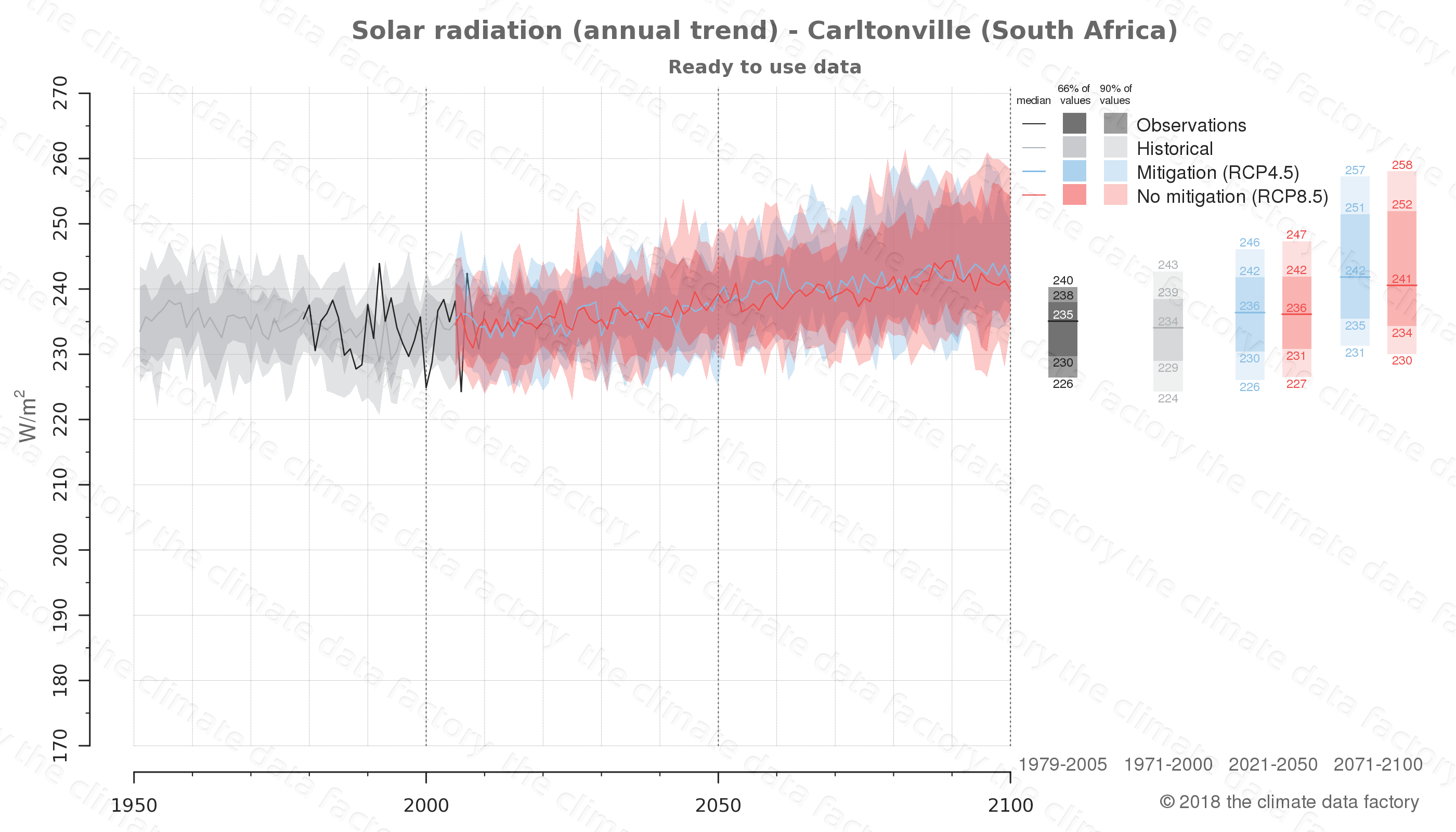 Graphic of projected solar radiation for Carltonville (South Africa) under two climate change mitigation policy scenarios (RCP4.5, RCP8.5). Represented climate data are processed (bias-adjusted and quality controlled) data from IPCC models. https://theclimatedatafactory.com