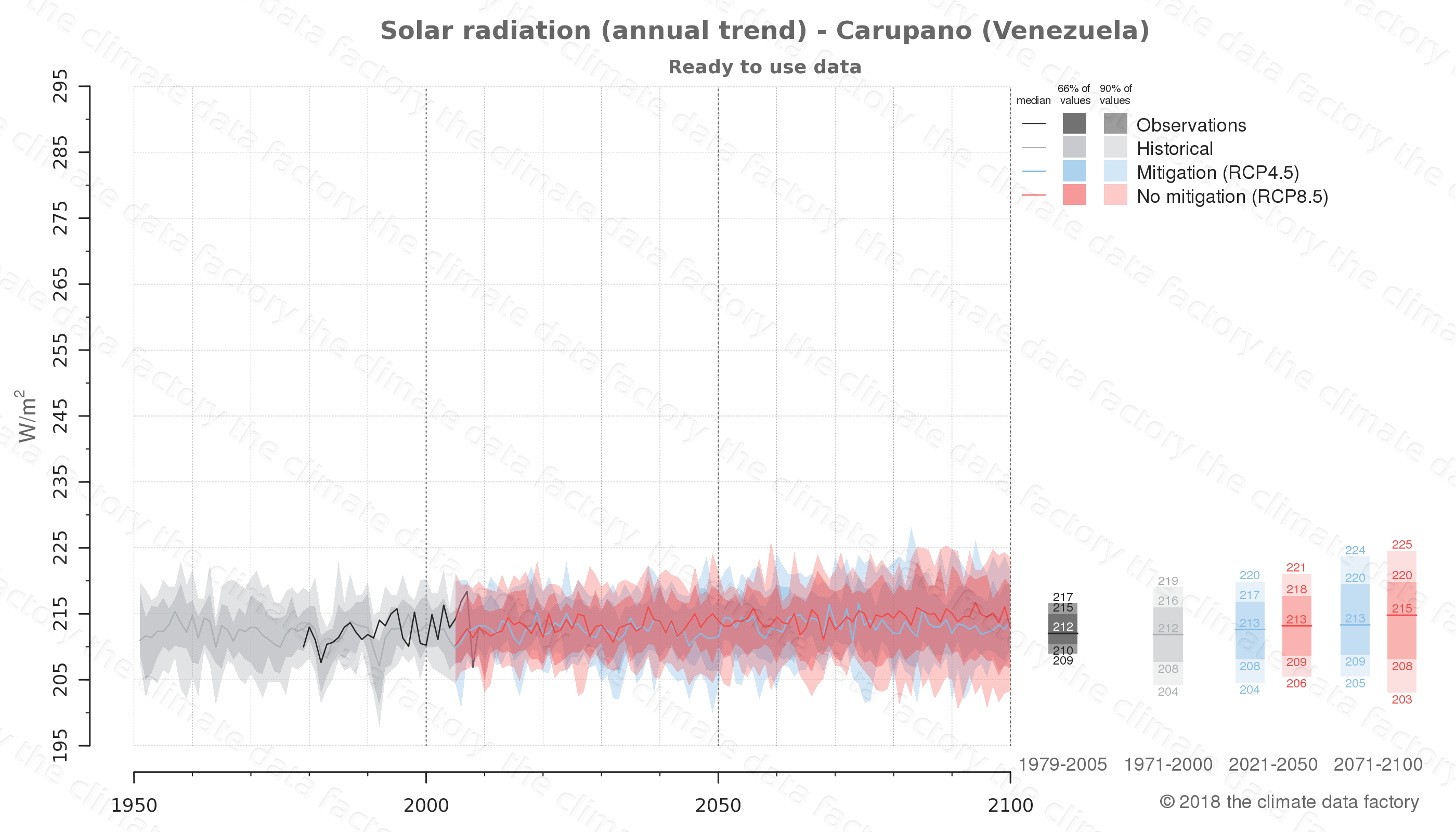 Graphic of projected solar radiation for Carupano (Venezuela) under two climate change mitigation policy scenarios (RCP4.5, RCP8.5). Represented climate data are processed (bias-adjusted and quality controlled) data from IPCC models. https://theclimatedatafactory.com
