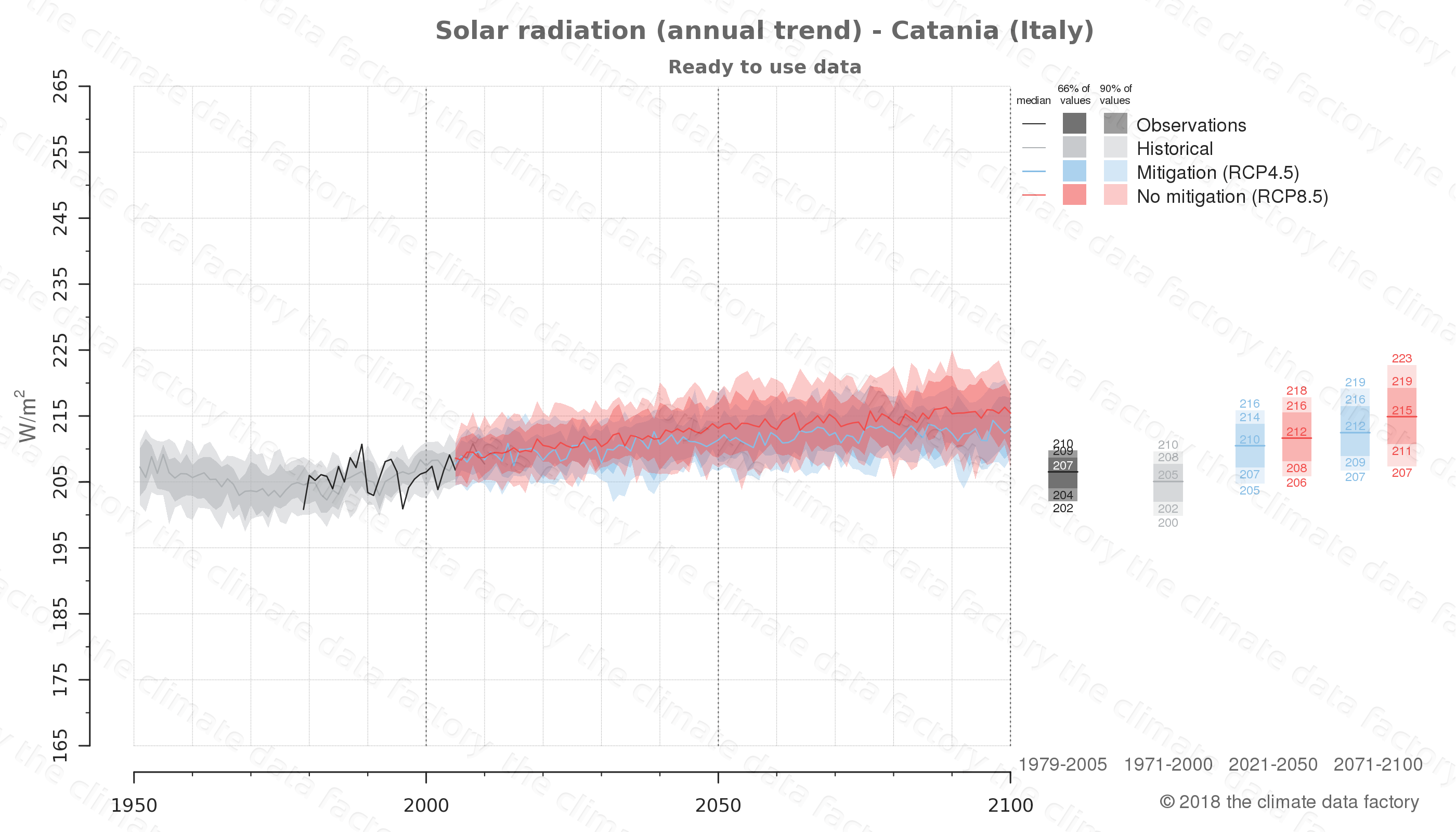 Graphic of projected solar radiation for Catania (Italy) under two climate change mitigation policy scenarios (RCP4.5, RCP8.5). Represented climate data are processed (bias-adjusted and quality controlled) data from IPCC models. https://theclimatedatafactory.com