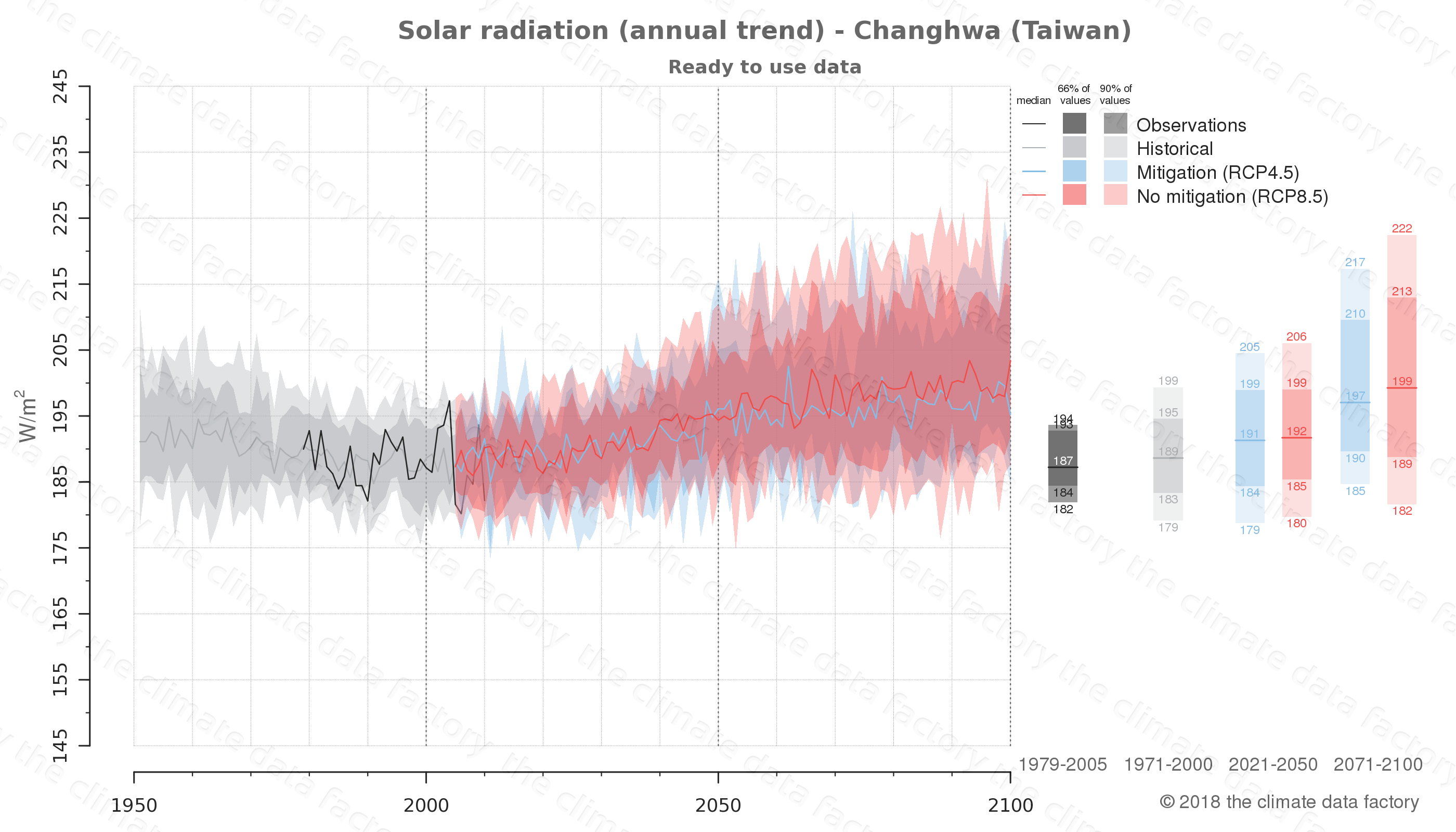 Graphic of projected solar radiation for Changhwa (Taiwan) under two climate change mitigation policy scenarios (RCP4.5, RCP8.5). Represented climate data are processed (bias-adjusted and quality controlled) data from IPCC models. https://theclimatedatafactory.com