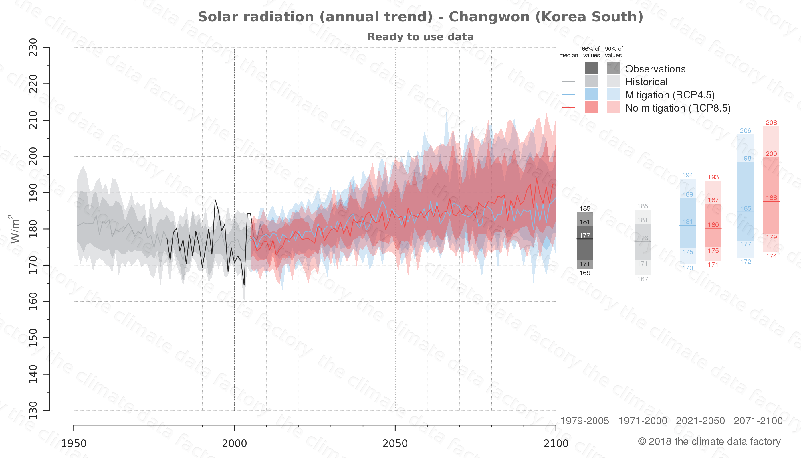 Graphic of projected solar radiation for Changwon (South Korea) under two climate change mitigation policy scenarios (RCP4.5, RCP8.5). Represented climate data are processed (bias-adjusted and quality controlled) data from IPCC models. https://theclimatedatafactory.com