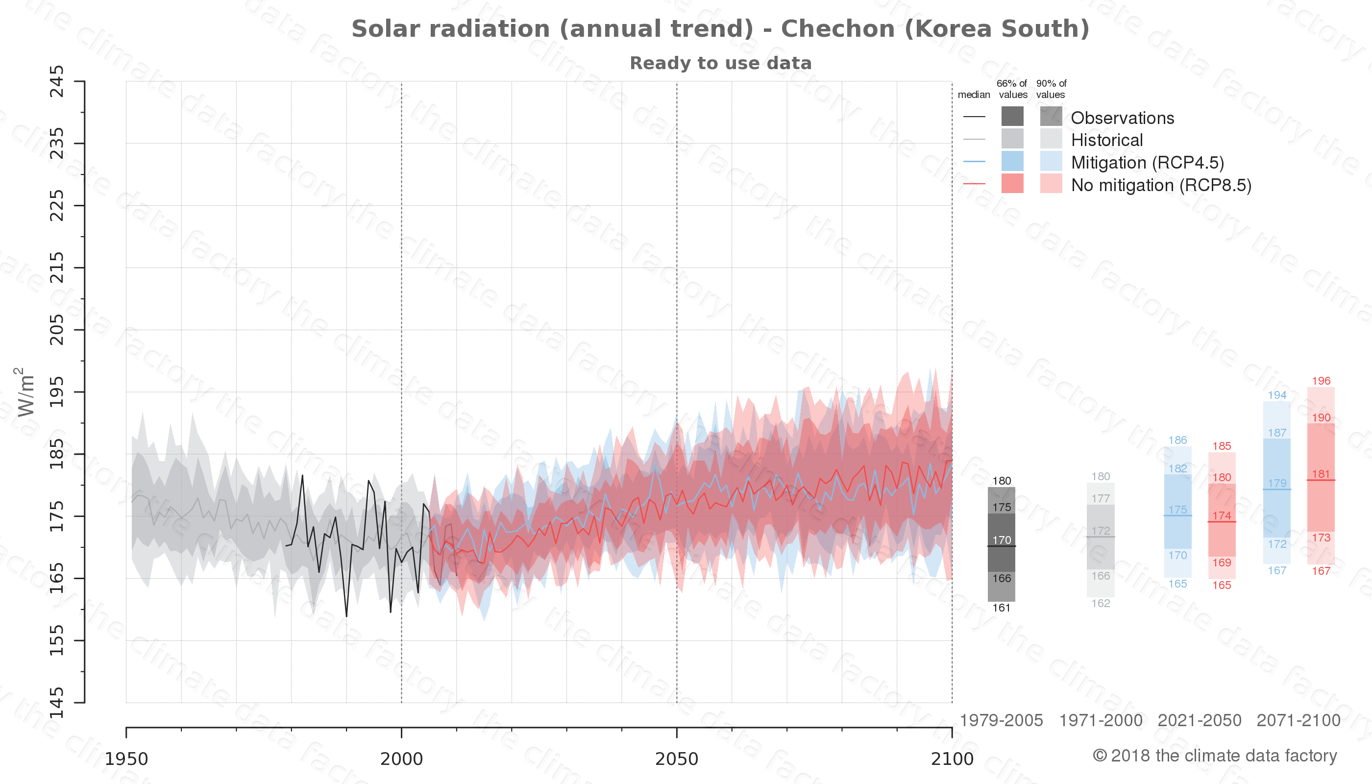 Graphic of projected solar radiation for Chechon (South Korea) under two climate change mitigation policy scenarios (RCP4.5, RCP8.5). Represented climate data are processed (bias-adjusted and quality controlled) data from IPCC models. https://theclimatedatafactory.com