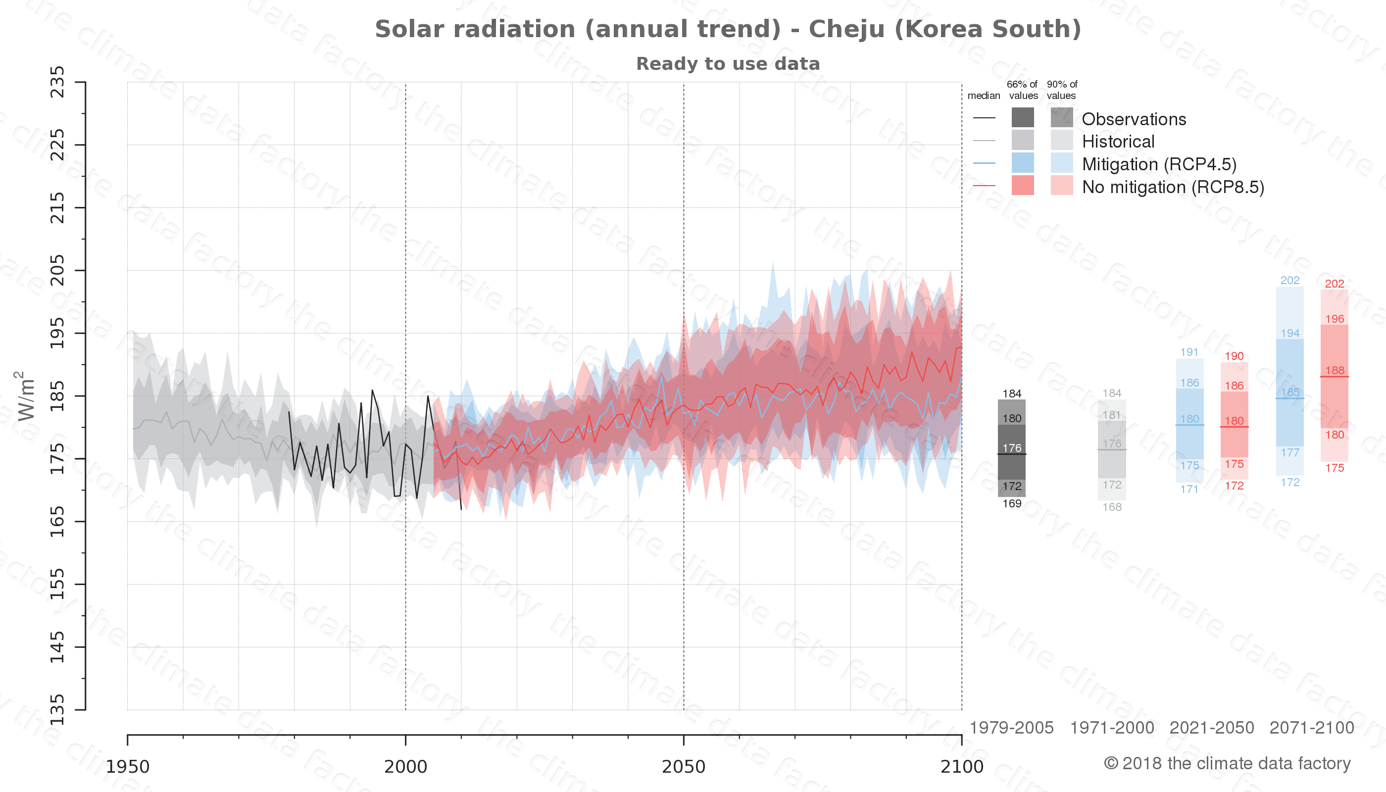 Graphic of projected solar radiation for Cheju (South Korea) under two climate change mitigation policy scenarios (RCP4.5, RCP8.5). Represented climate data are processed (bias-adjusted and quality controlled) data from IPCC models. https://theclimatedatafactory.com