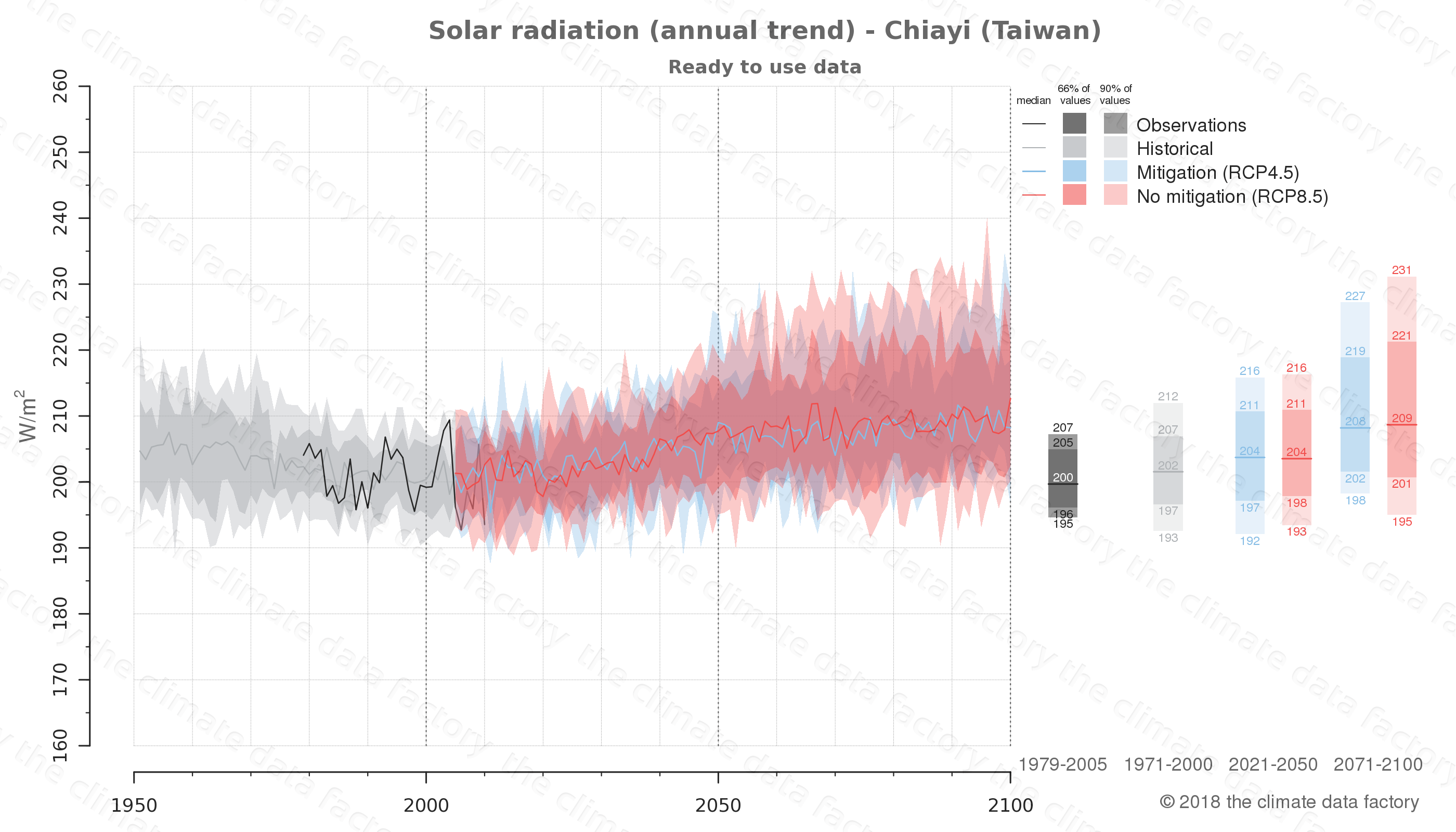 Graphic of projected solar radiation for Chiayi (Taiwan) under two climate change mitigation policy scenarios (RCP4.5, RCP8.5). Represented climate data are processed (bias-adjusted and quality controlled) data from IPCC models. https://theclimatedatafactory.com