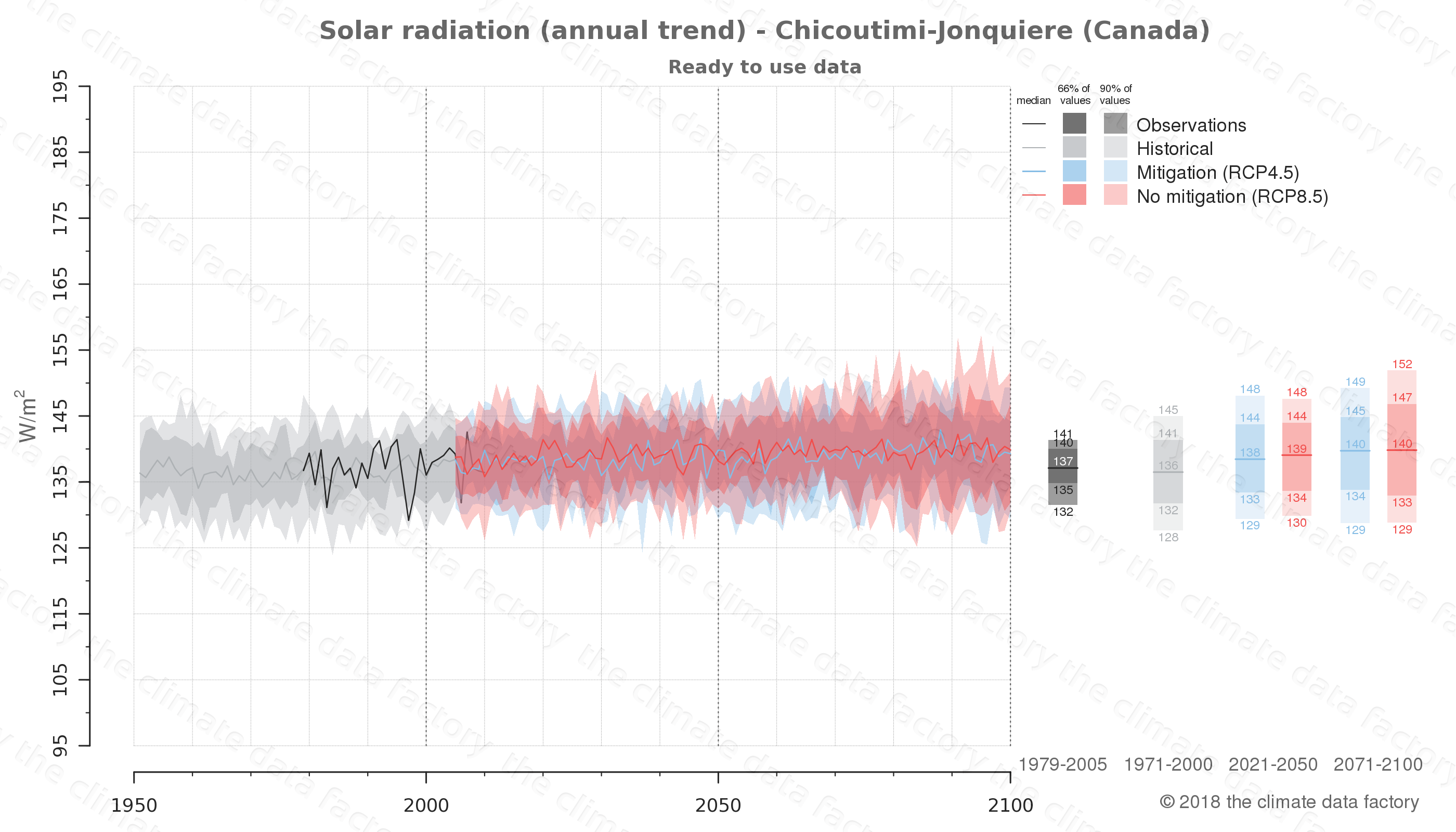 Graphic of projected solar radiation for Chicoutimi-Jonquiere (Canada) under two climate change mitigation policy scenarios (RCP4.5, RCP8.5). Represented climate data are processed (bias-adjusted and quality controlled) data from IPCC models. https://theclimatedatafactory.com