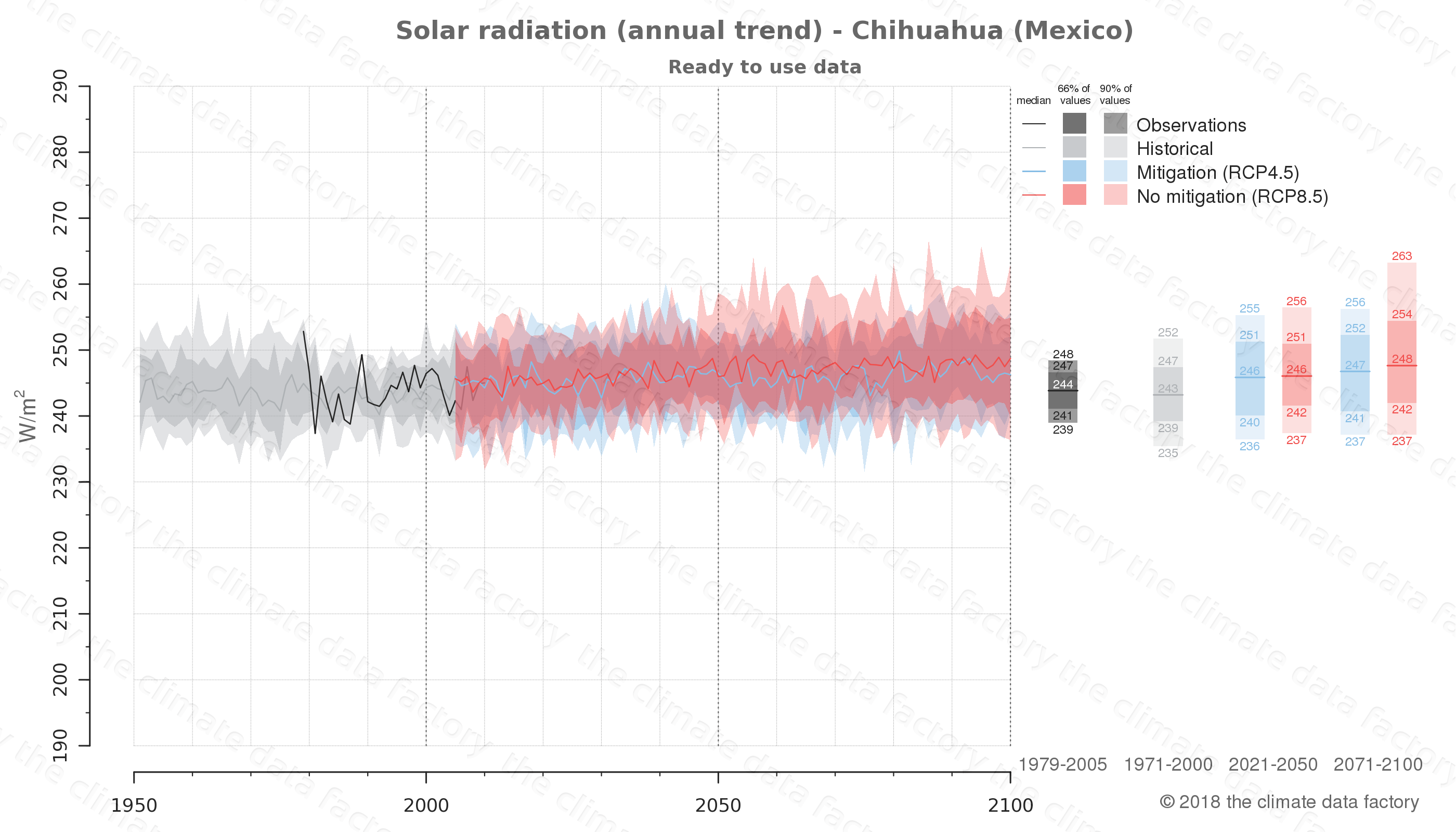 Graphic of projected solar radiation for Chihuahua (Mexico) under two climate change mitigation policy scenarios (RCP4.5, RCP8.5). Represented climate data are processed (bias-adjusted and quality controlled) data from IPCC models. https://theclimatedatafactory.com