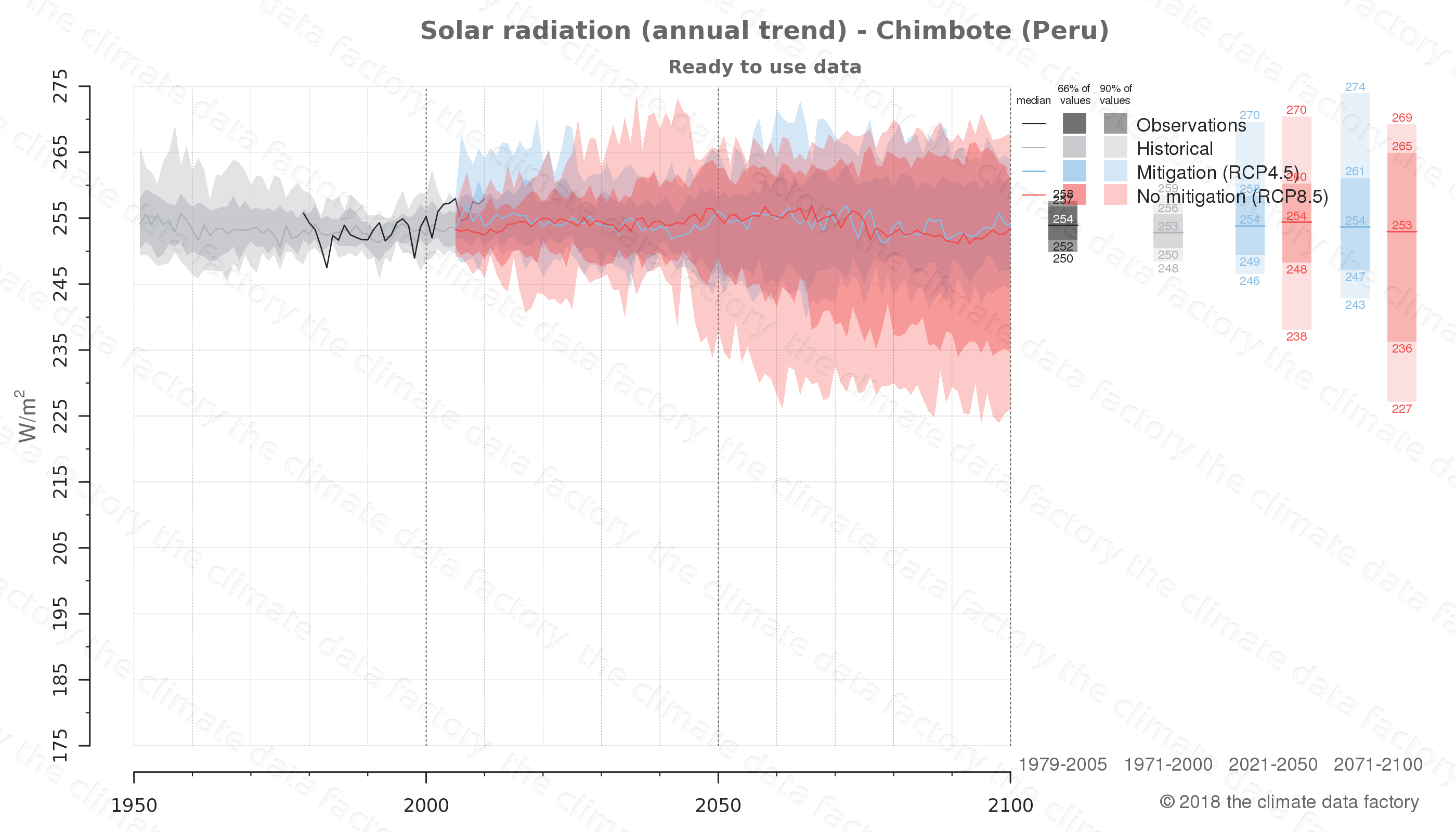 Graphic of projected solar radiation for Chimbote (Peru) under two climate change mitigation policy scenarios (RCP4.5, RCP8.5). Represented climate data are processed (bias-adjusted and quality controlled) data from IPCC models. https://theclimatedatafactory.com