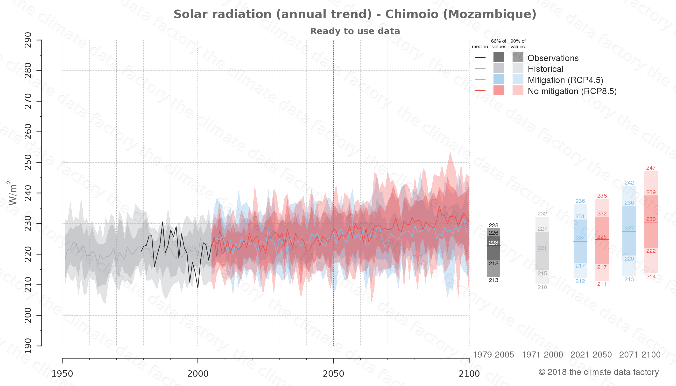 Graphic of projected solar radiation for Chimoio (Mozambique) under two climate change mitigation policy scenarios (RCP4.5, RCP8.5). Represented climate data are processed (bias-adjusted and quality controlled) data from IPCC models. https://theclimatedatafactory.com