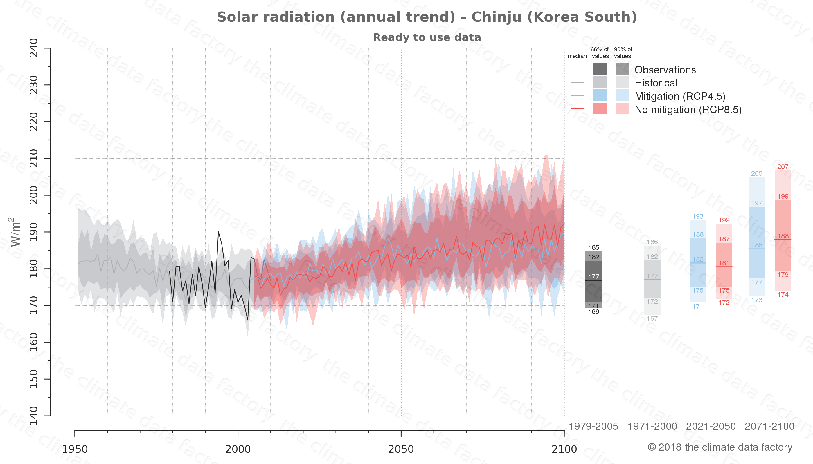 Graphic of projected solar radiation for Chinju (South Korea) under two climate change mitigation policy scenarios (RCP4.5, RCP8.5). Represented climate data are processed (bias-adjusted and quality controlled) data from IPCC models. https://theclimatedatafactory.com