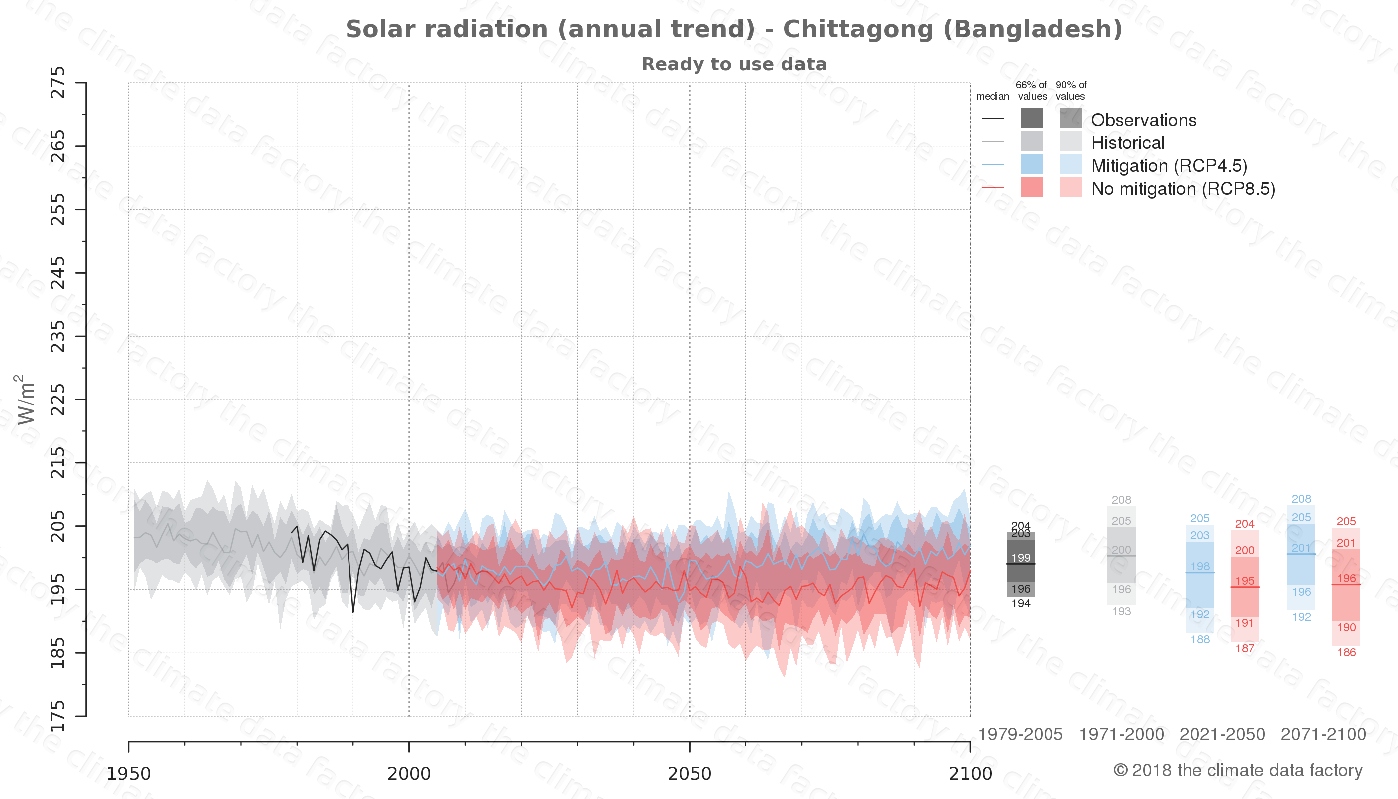 Graphic of projected solar radiation for Chittagong (Bangladesh) under two climate change mitigation policy scenarios (RCP4.5, RCP8.5). Represented climate data are processed (bias-adjusted and quality controlled) data from IPCC models. https://theclimatedatafactory.com