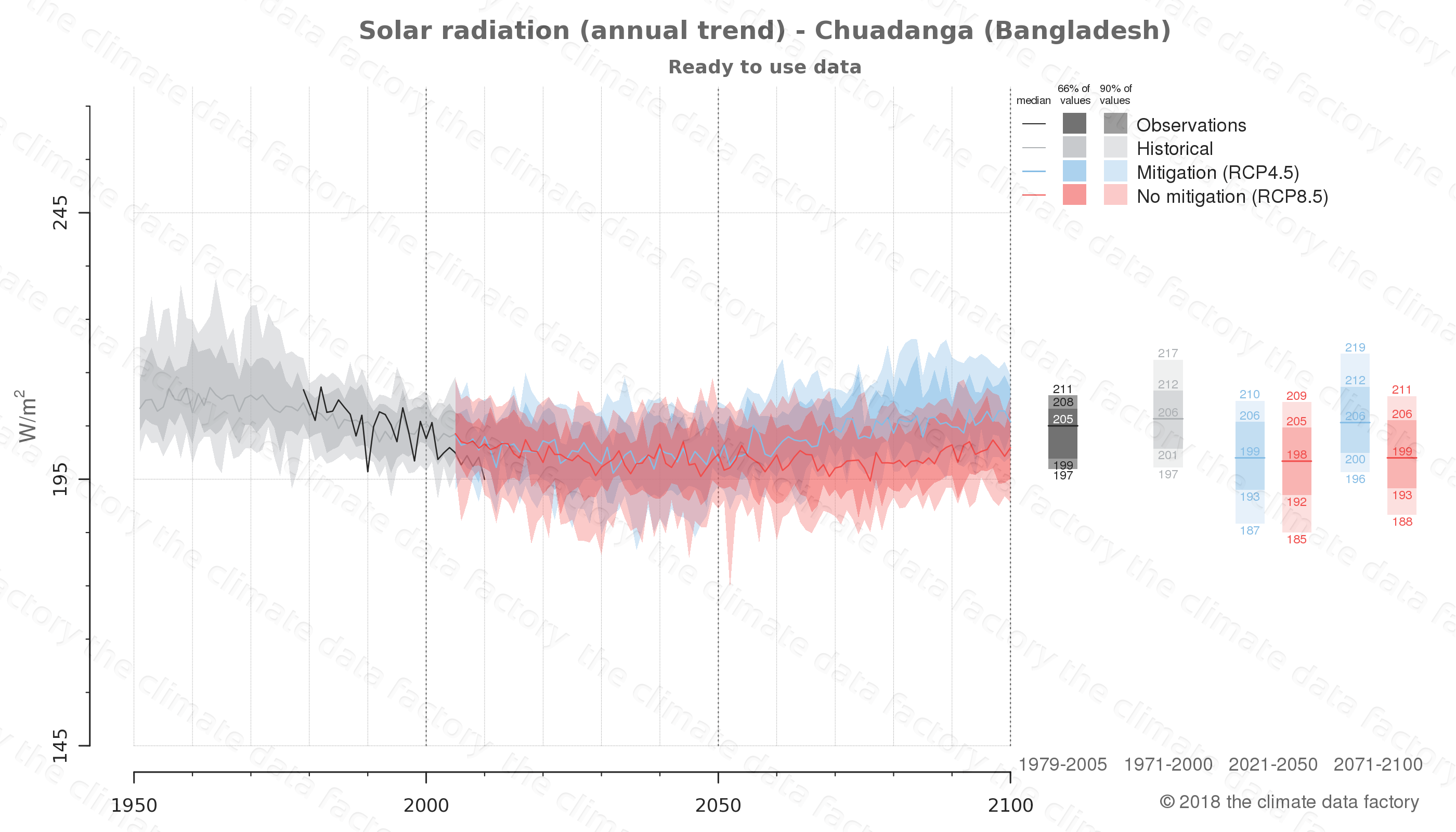 Graphic of projected solar radiation for Chuadanga (Bangladesh) under two climate change mitigation policy scenarios (RCP4.5, RCP8.5). Represented climate data are processed (bias-adjusted and quality controlled) data from IPCC models. https://theclimatedatafactory.com