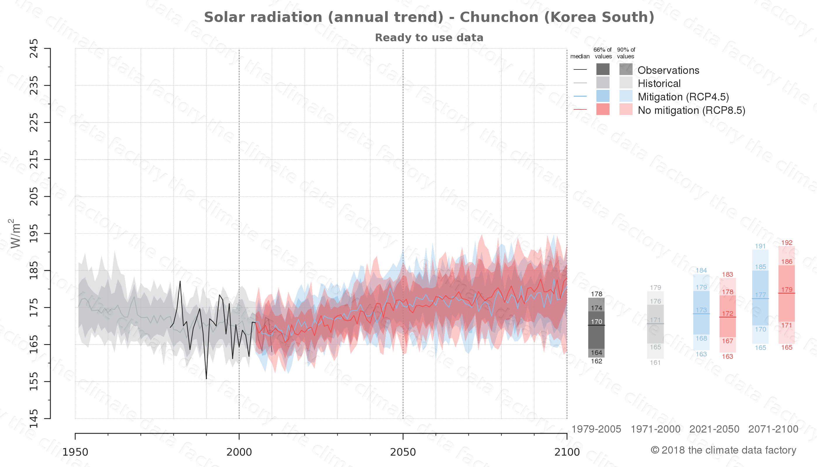 Graphic of projected solar radiation for Chunchon (South Korea) under two climate change mitigation policy scenarios (RCP4.5, RCP8.5). Represented climate data are processed (bias-adjusted and quality controlled) data from IPCC models. https://theclimatedatafactory.com