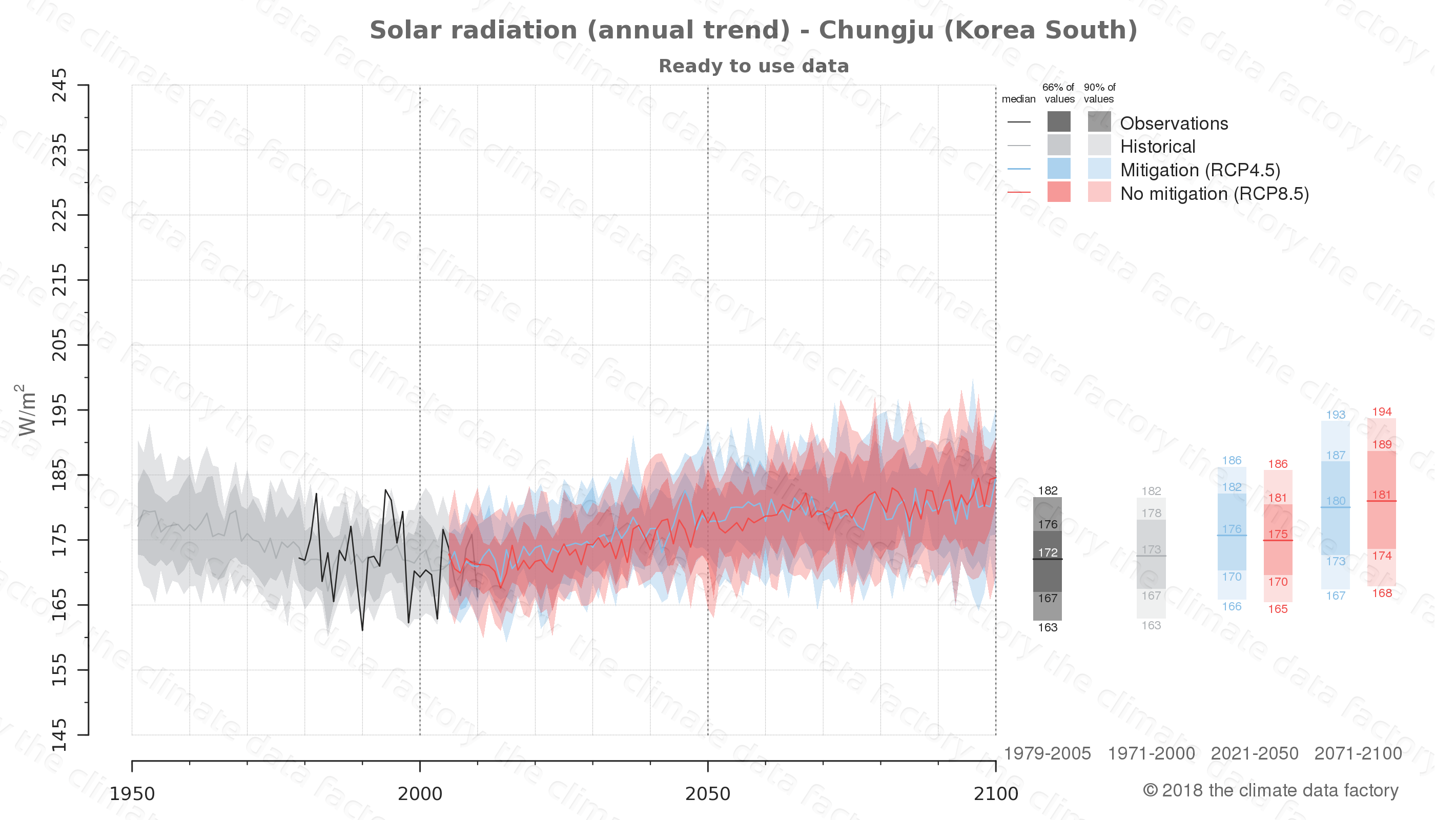Graphic of projected solar radiation for Chungju (South Korea) under two climate change mitigation policy scenarios (RCP4.5, RCP8.5). Represented climate data are processed (bias-adjusted and quality controlled) data from IPCC models. https://theclimatedatafactory.com