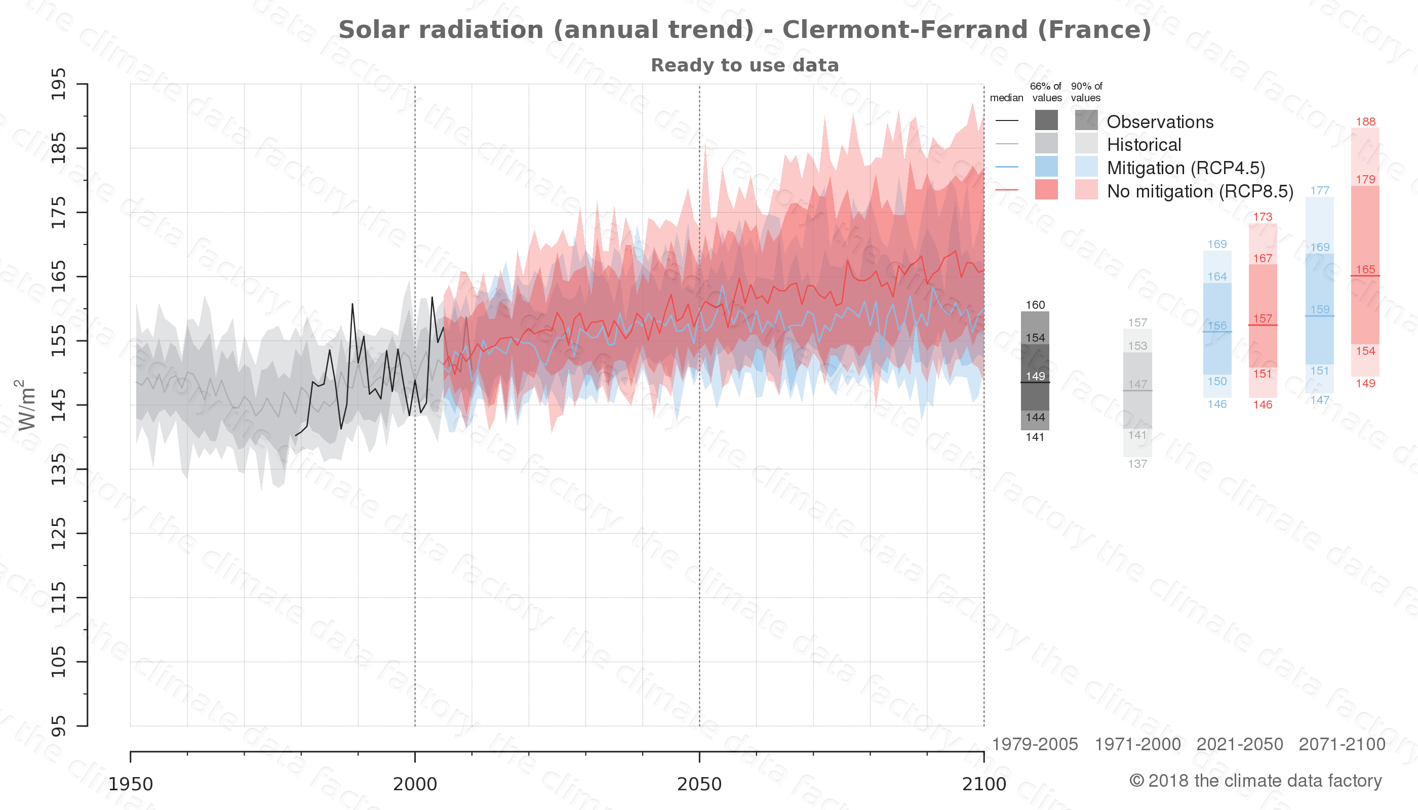 Graphic of projected solar radiation for Clermont-Ferrand (France) under two climate change mitigation policy scenarios (RCP4.5, RCP8.5). Represented climate data are processed (bias-adjusted and quality controlled) data from IPCC models. https://theclimatedatafactory.com