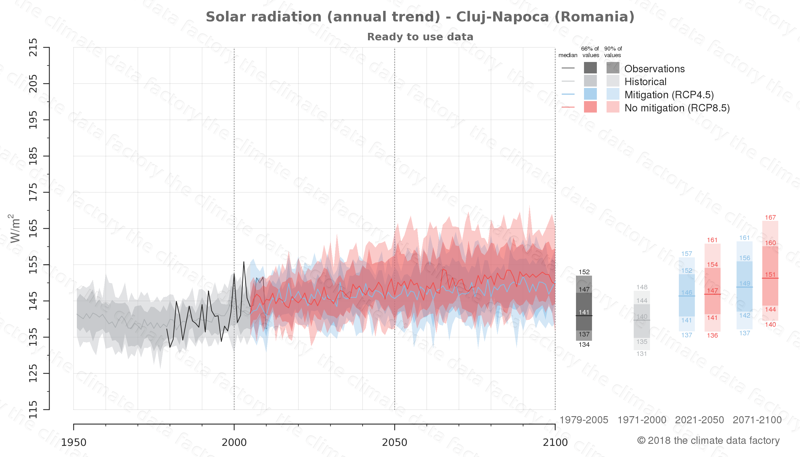 Graphic of projected solar radiation for Cluj-Napoca (Romania) under two climate change mitigation policy scenarios (RCP4.5, RCP8.5). Represented climate data are processed (bias-adjusted and quality controlled) data from IPCC models. https://theclimatedatafactory.com