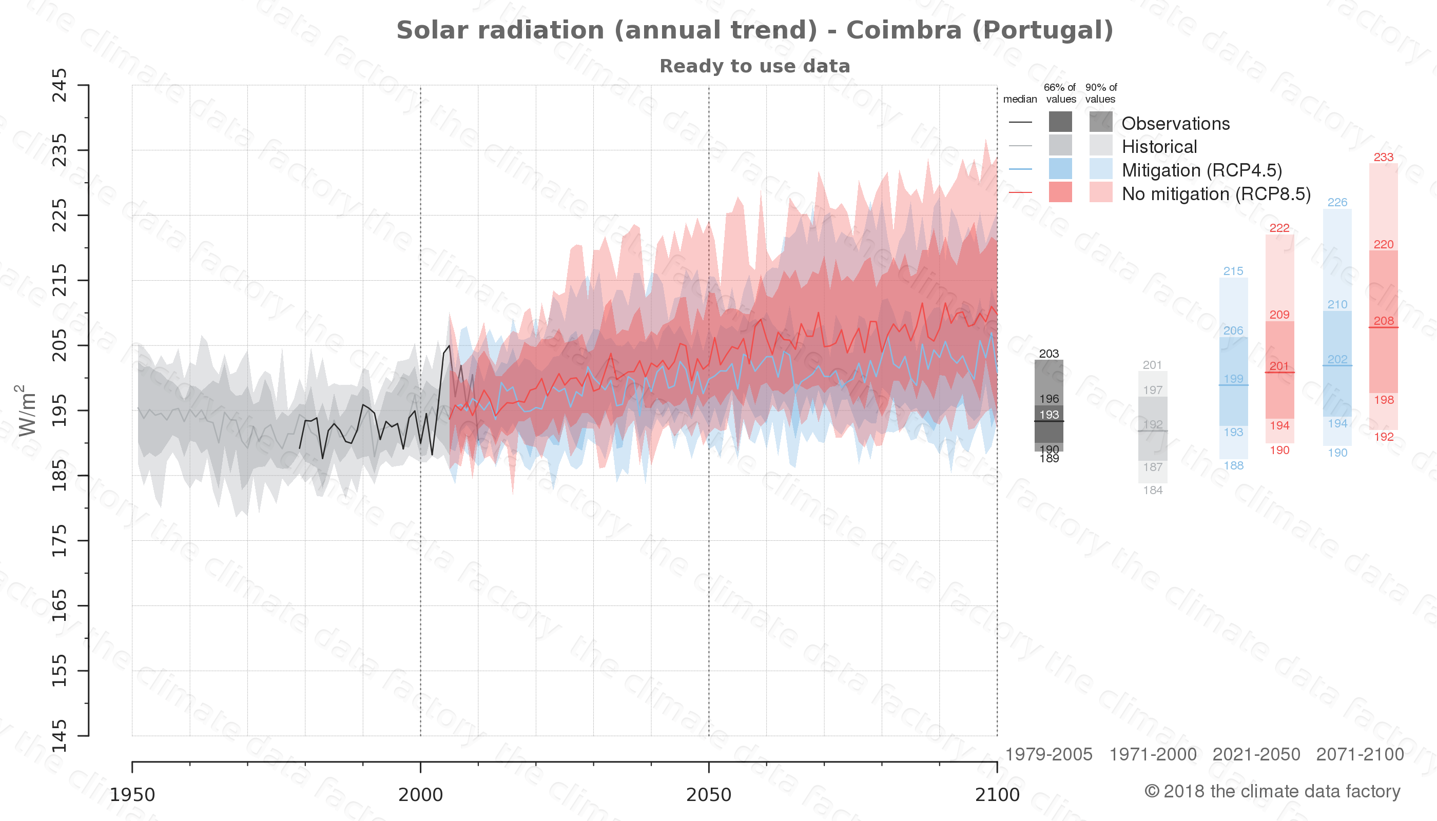 Graphic of projected solar radiation for Coimbra (Portugal) under two climate change mitigation policy scenarios (RCP4.5, RCP8.5). Represented climate data are processed (bias-adjusted and quality controlled) data from IPCC models. https://theclimatedatafactory.com