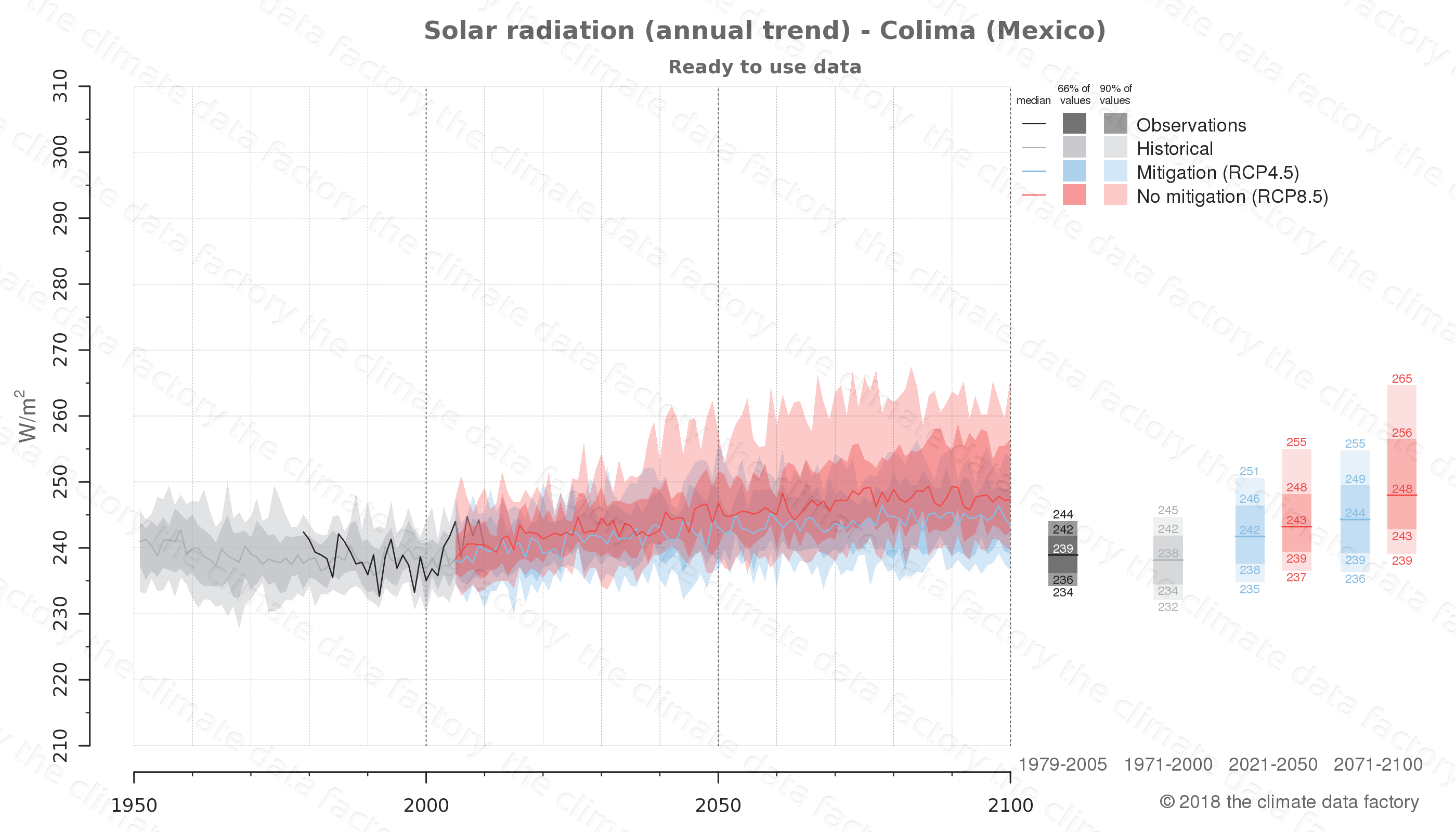 Graphic of projected solar radiation for Colima (Mexico) under two climate change mitigation policy scenarios (RCP4.5, RCP8.5). Represented climate data are processed (bias-adjusted and quality controlled) data from IPCC models. https://theclimatedatafactory.com
