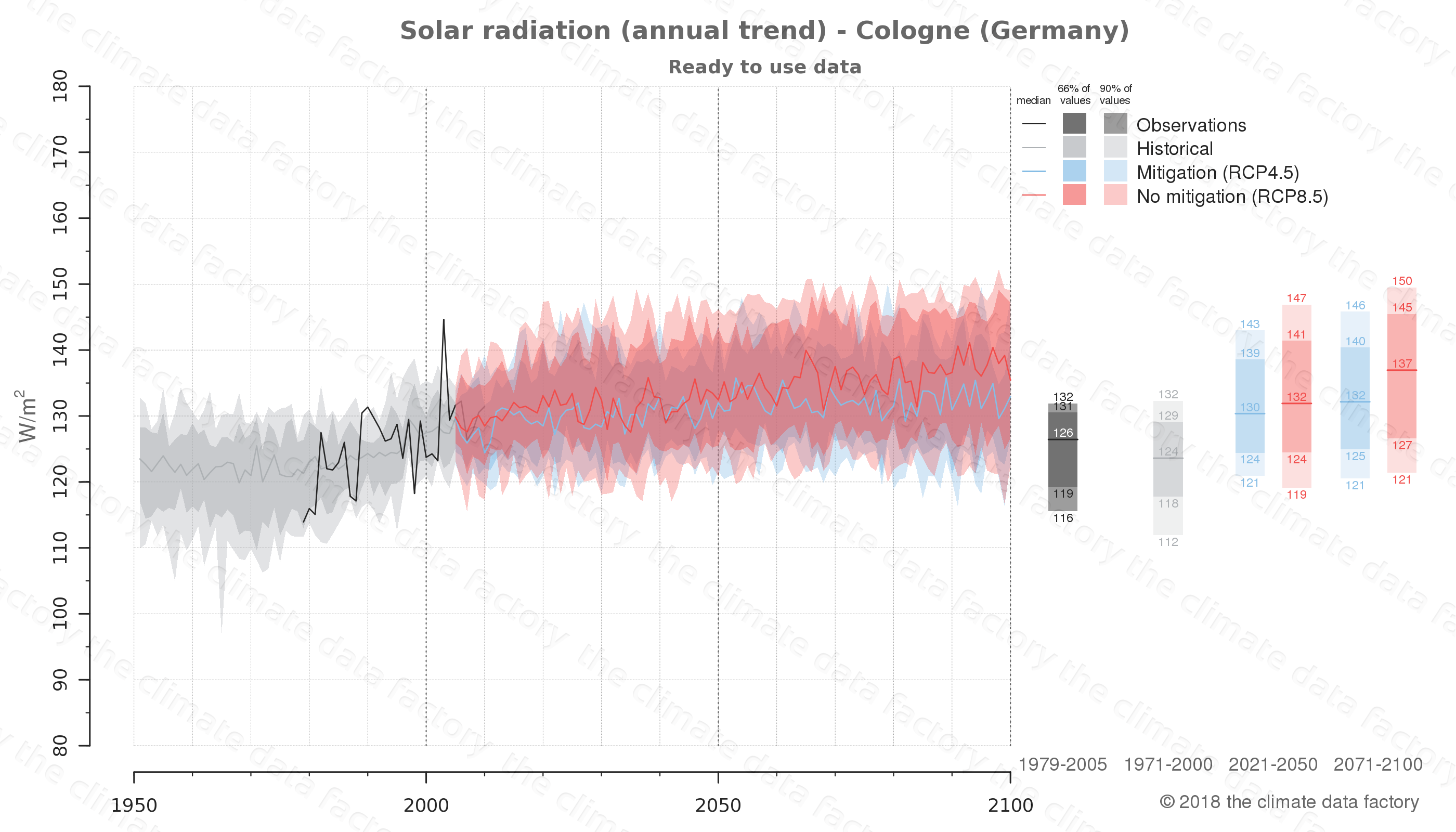 Graphic of projected solar radiation for Cologne (Germany) under two climate change mitigation policy scenarios (RCP4.5, RCP8.5). Represented climate data are processed (bias-adjusted and quality controlled) data from IPCC models. https://theclimatedatafactory.com