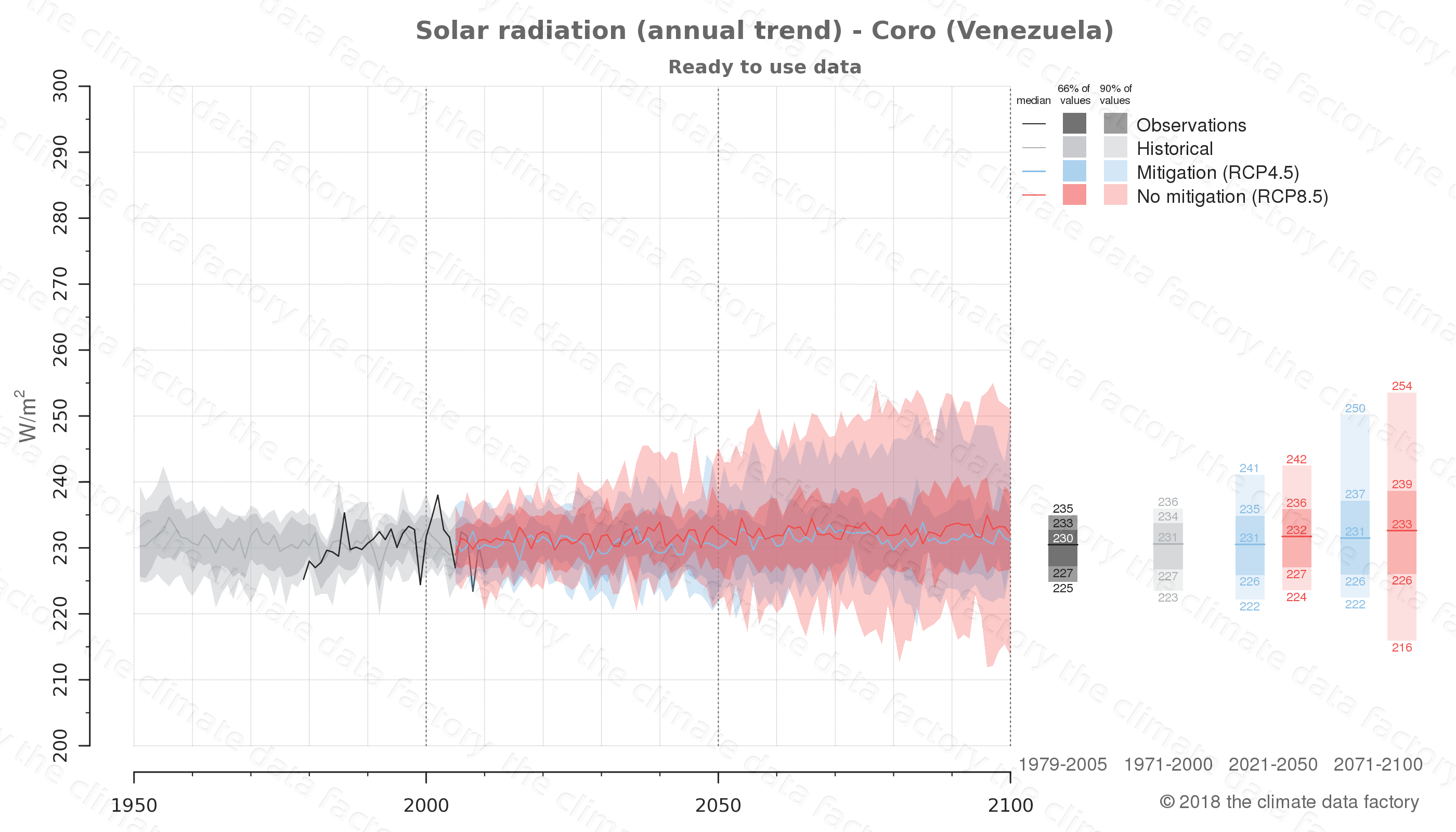 Graphic of projected solar radiation for Coro (Venezuela) under two climate change mitigation policy scenarios (RCP4.5, RCP8.5). Represented climate data are processed (bias-adjusted and quality controlled) data from IPCC models. https://theclimatedatafactory.com