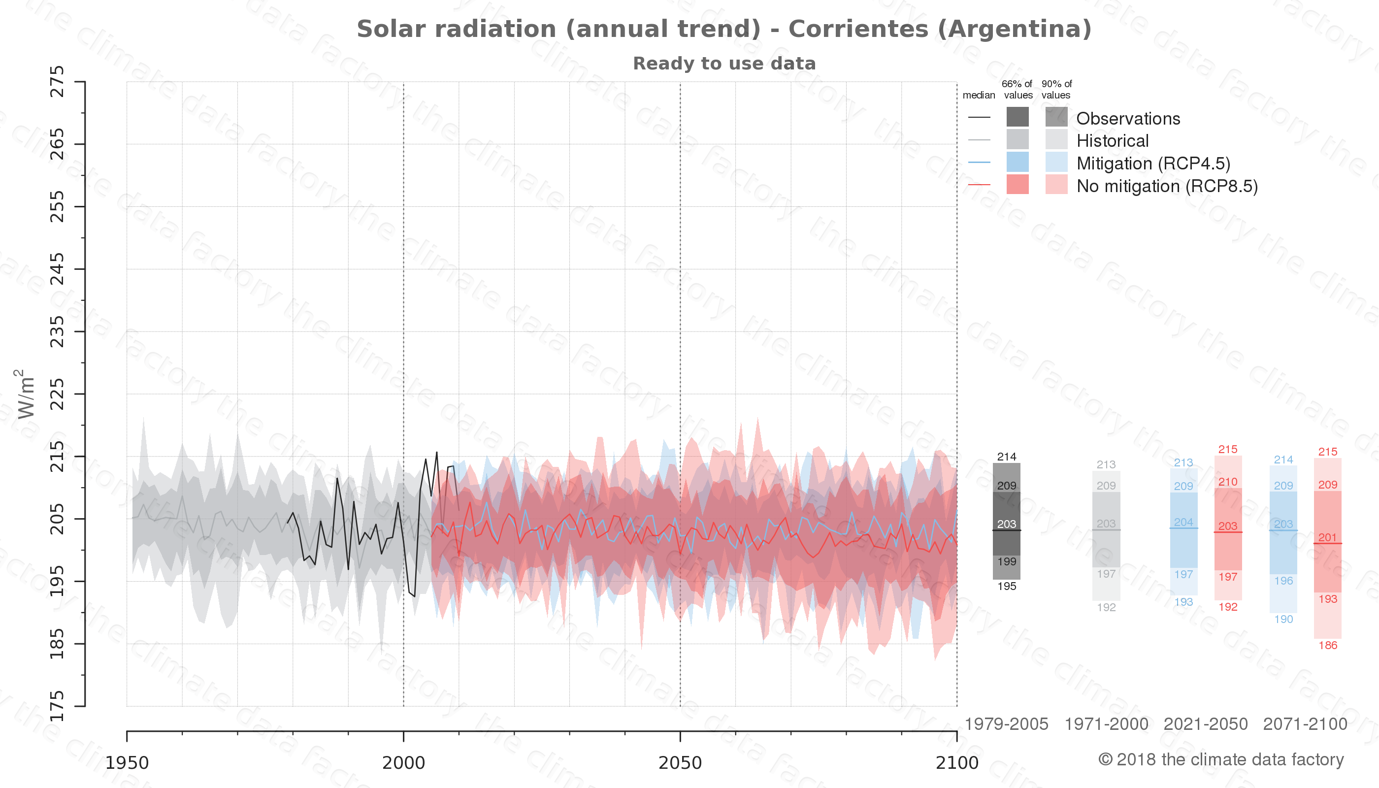 Graphic of projected solar radiation for Corrientes (Argentina) under two climate change mitigation policy scenarios (RCP4.5, RCP8.5). Represented climate data are processed (bias-adjusted and quality controlled) data from IPCC models. https://theclimatedatafactory.com