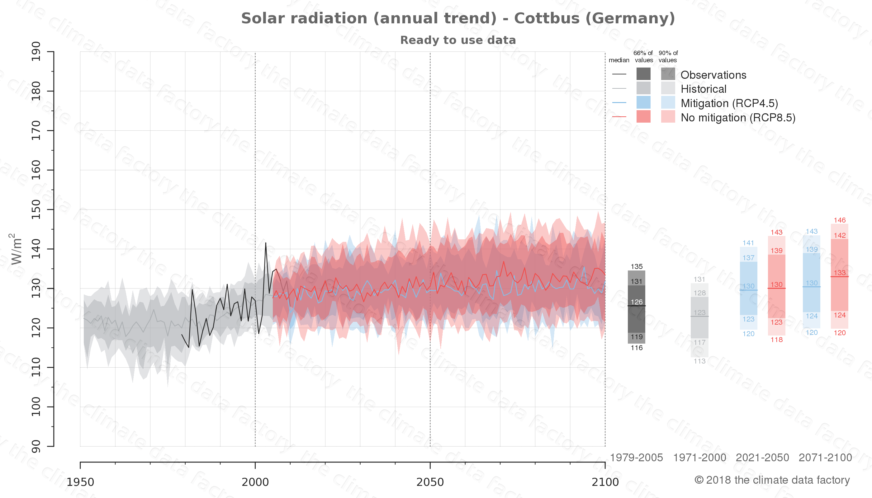 Graphic of projected solar radiation for Cottbus (Germany) under two climate change mitigation policy scenarios (RCP4.5, RCP8.5). Represented climate data are processed (bias-adjusted and quality controlled) data from IPCC models. https://theclimatedatafactory.com