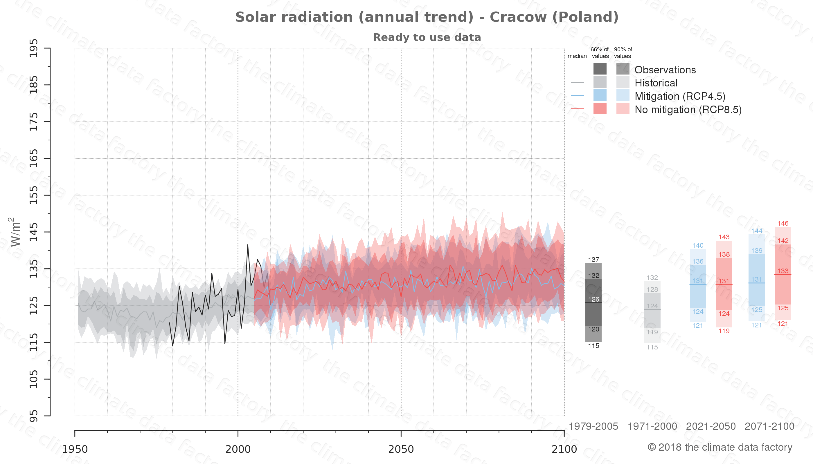 Graphic of projected solar radiation for Cracow (Poland) under two climate change mitigation policy scenarios (RCP4.5, RCP8.5). Represented climate data are processed (bias-adjusted and quality controlled) data from IPCC models. https://theclimatedatafactory.com