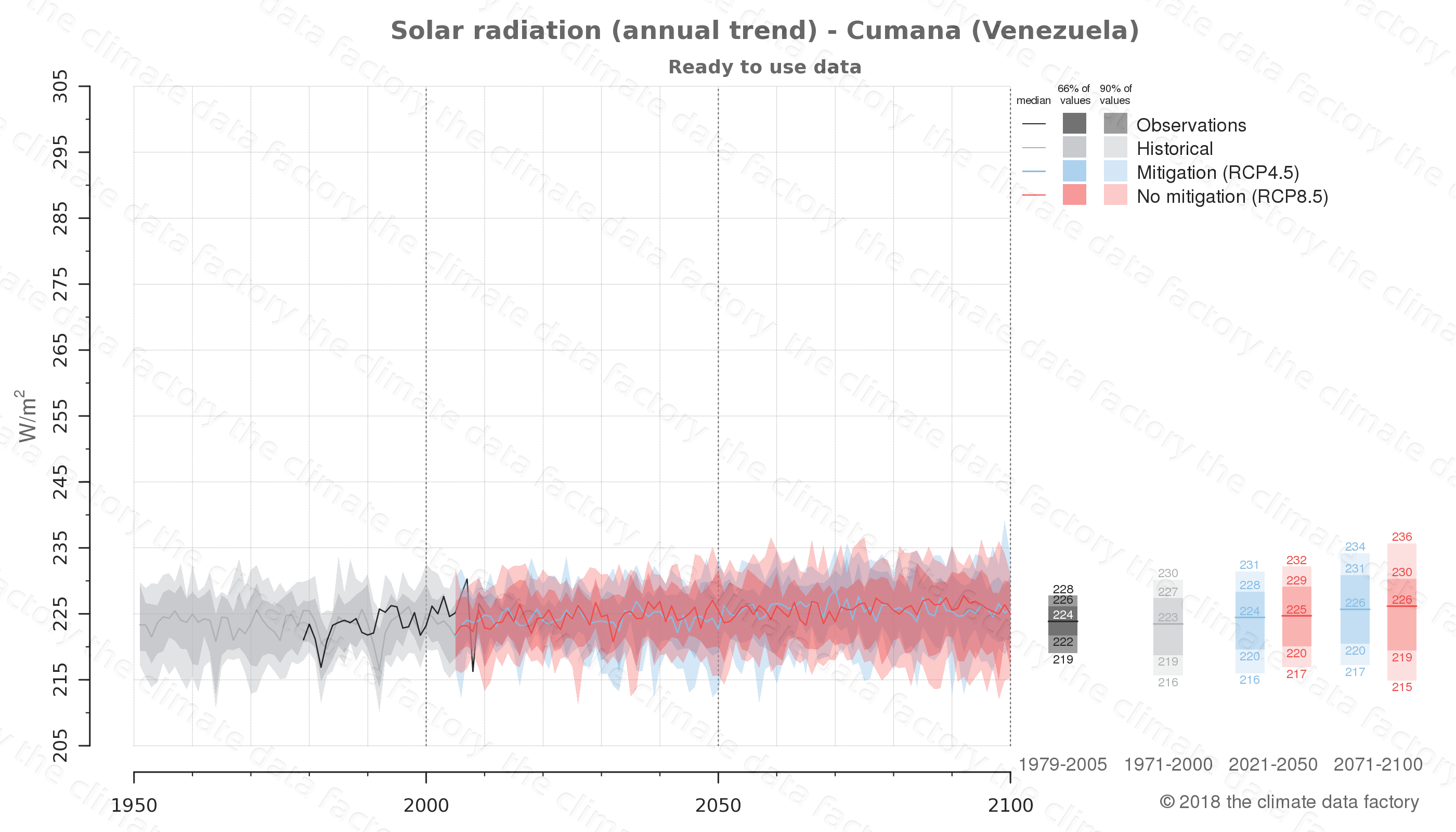 Graphic of projected solar radiation for Cumana (Venezuela) under two climate change mitigation policy scenarios (RCP4.5, RCP8.5). Represented climate data are processed (bias-adjusted and quality controlled) data from IPCC models. https://theclimatedatafactory.com