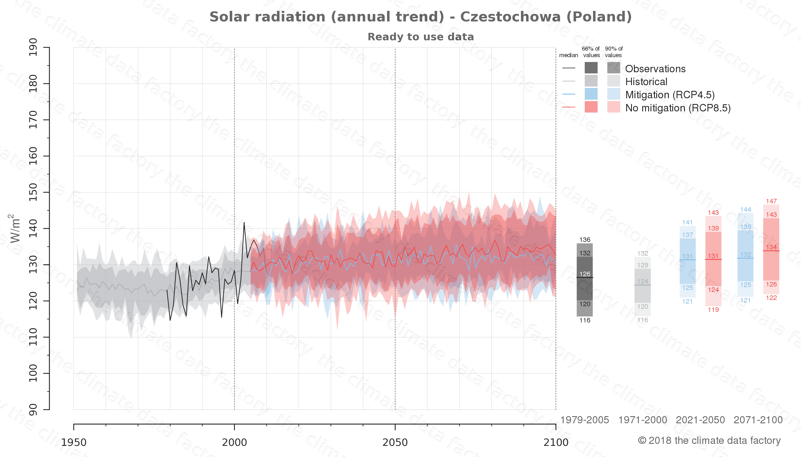 Graphic of projected solar radiation for Czestochowa (Poland) under two climate change mitigation policy scenarios (RCP4.5, RCP8.5). Represented climate data are processed (bias-adjusted and quality controlled) data from IPCC models. https://theclimatedatafactory.com