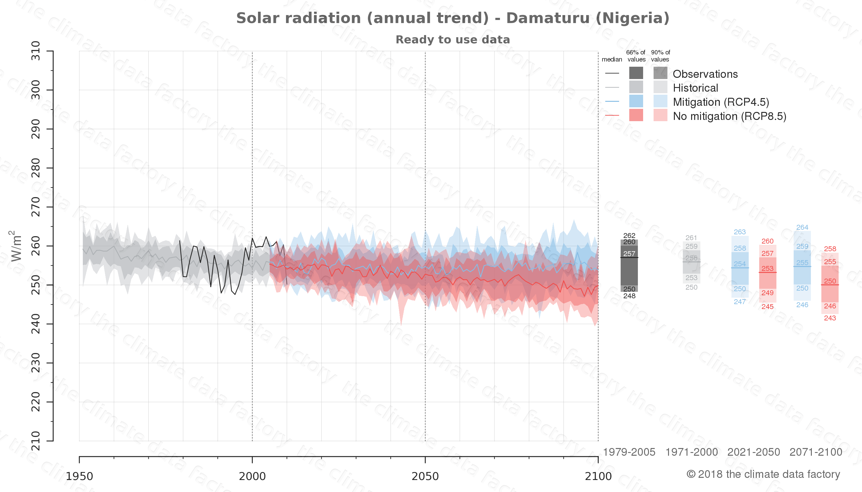 Graphic of projected solar radiation for Damaturu (Nigeria) under two climate change mitigation policy scenarios (RCP4.5, RCP8.5). Represented climate data are processed (bias-adjusted and quality controlled) data from IPCC models. https://theclimatedatafactory.com