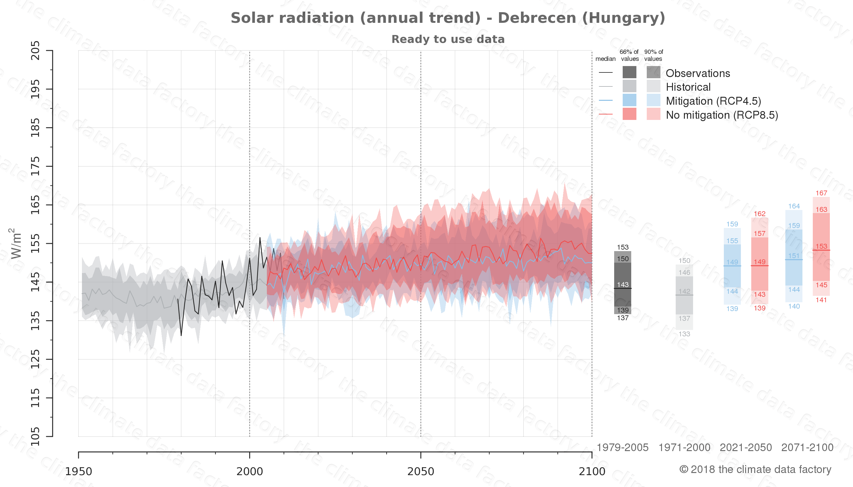 Graphic of projected solar radiation for Debrecen (Hungary) under two climate change mitigation policy scenarios (RCP4.5, RCP8.5). Represented climate data are processed (bias-adjusted and quality controlled) data from IPCC models. https://theclimatedatafactory.com