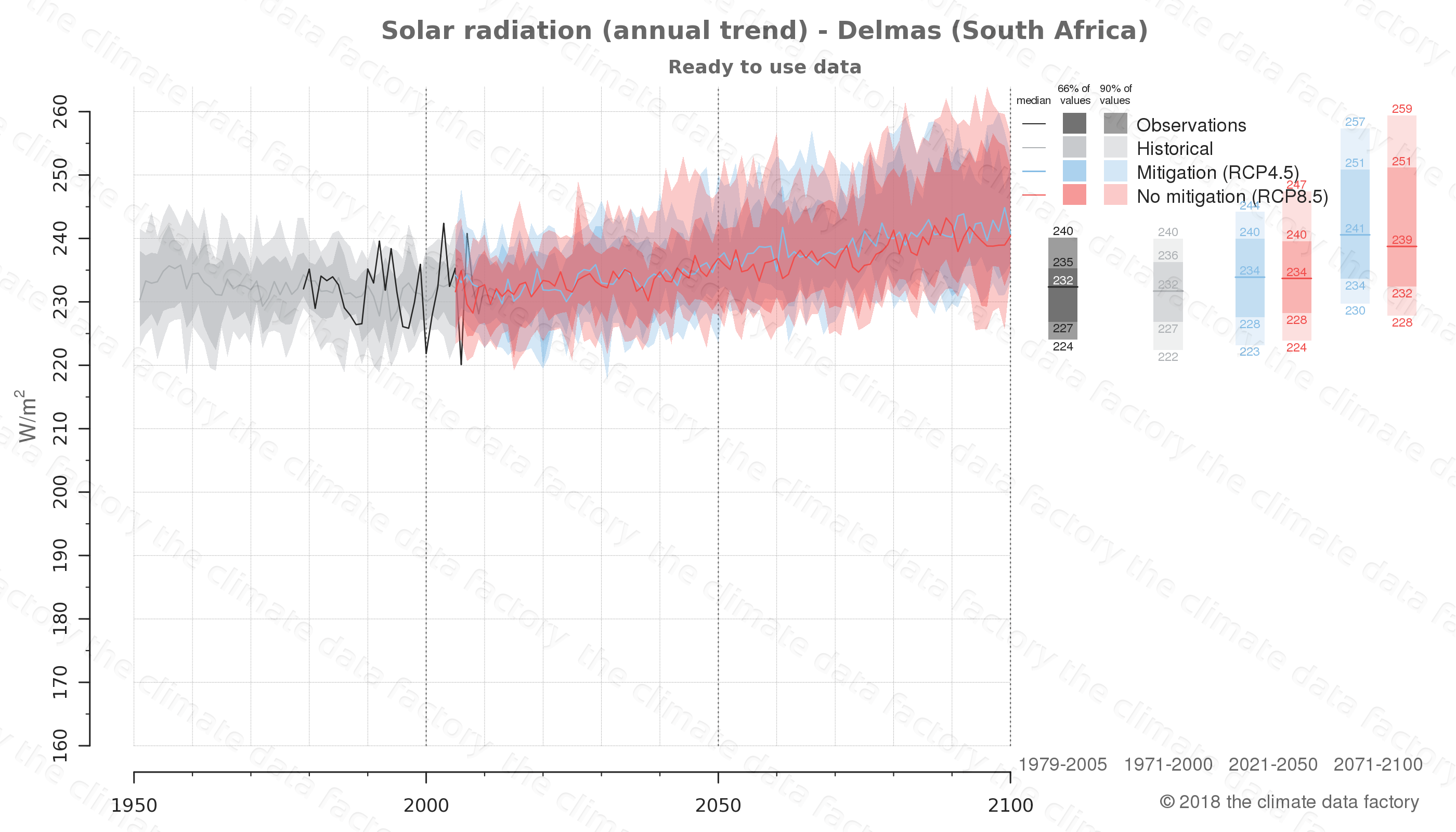 Graphic of projected solar radiation for Delmas (South Africa) under two climate change mitigation policy scenarios (RCP4.5, RCP8.5). Represented climate data are processed (bias-adjusted and quality controlled) data from IPCC models. https://theclimatedatafactory.com