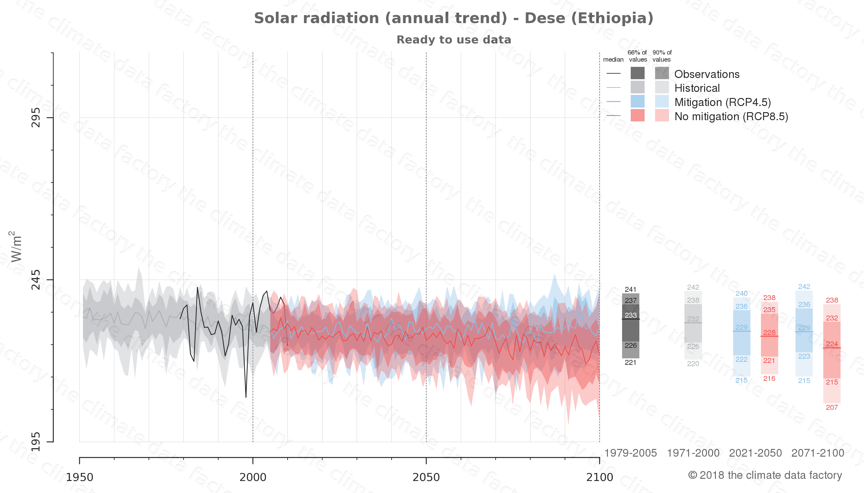 Graphic of projected solar radiation for Dese (Ethiopia) under two climate change mitigation policy scenarios (RCP4.5, RCP8.5). Represented climate data are processed (bias-adjusted and quality controlled) data from IPCC models. https://theclimatedatafactory.com