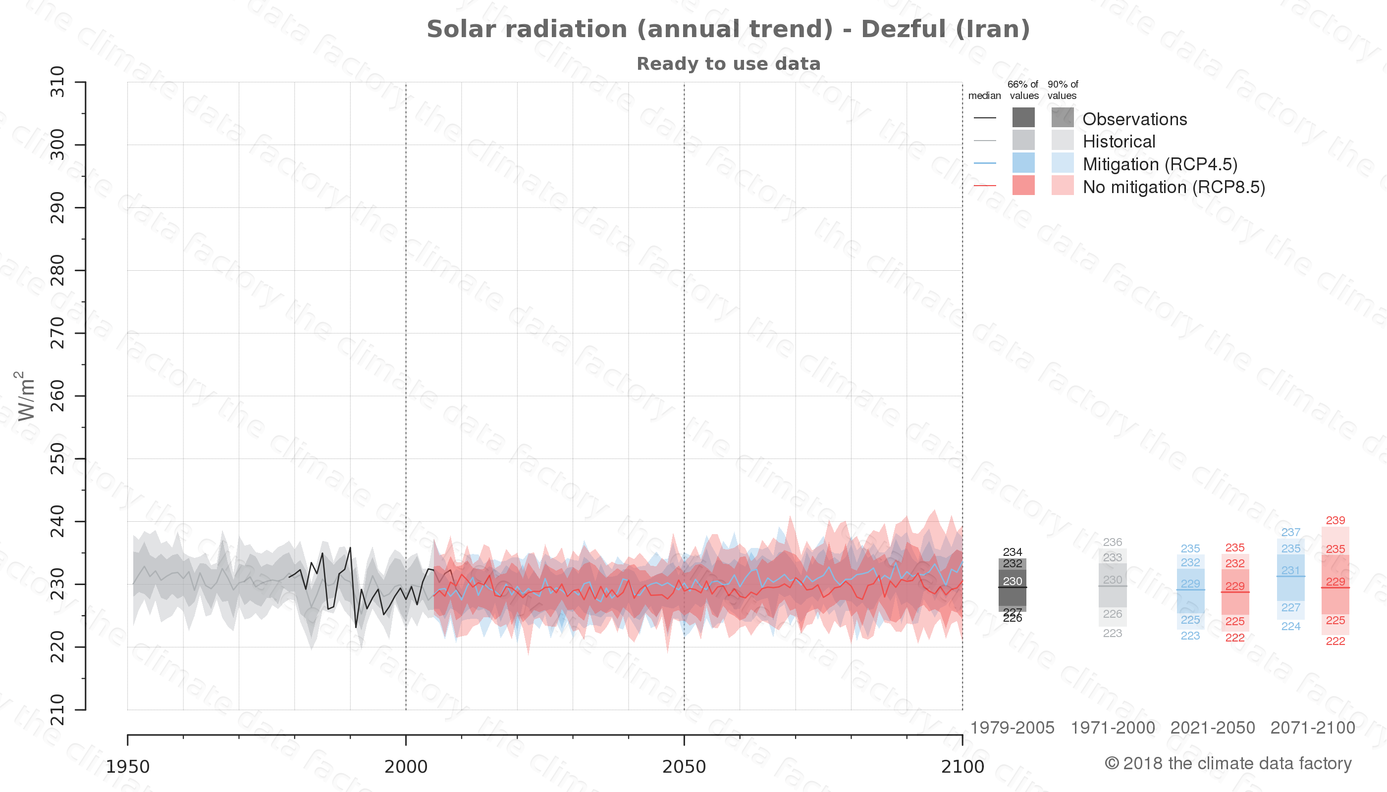 Graphic of projected solar radiation for Dezful (Iran) under two climate change mitigation policy scenarios (RCP4.5, RCP8.5). Represented climate data are processed (bias-adjusted and quality controlled) data from IPCC models. https://theclimatedatafactory.com