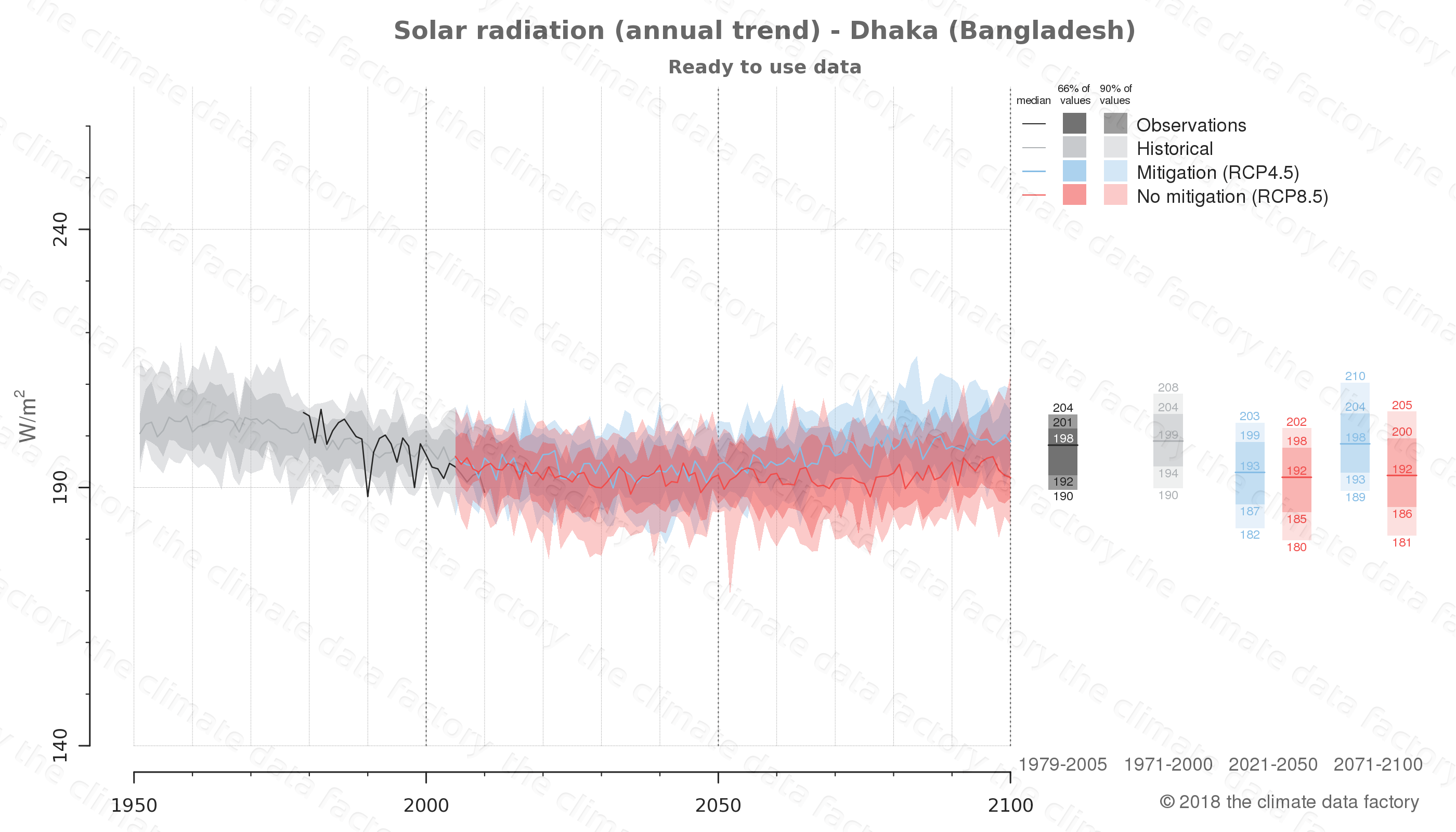 Graphic of projected solar radiation for Dhaka (Bangladesh) under two climate change mitigation policy scenarios (RCP4.5, RCP8.5). Represented climate data are processed (bias-adjusted and quality controlled) data from IPCC models. https://theclimatedatafactory.com