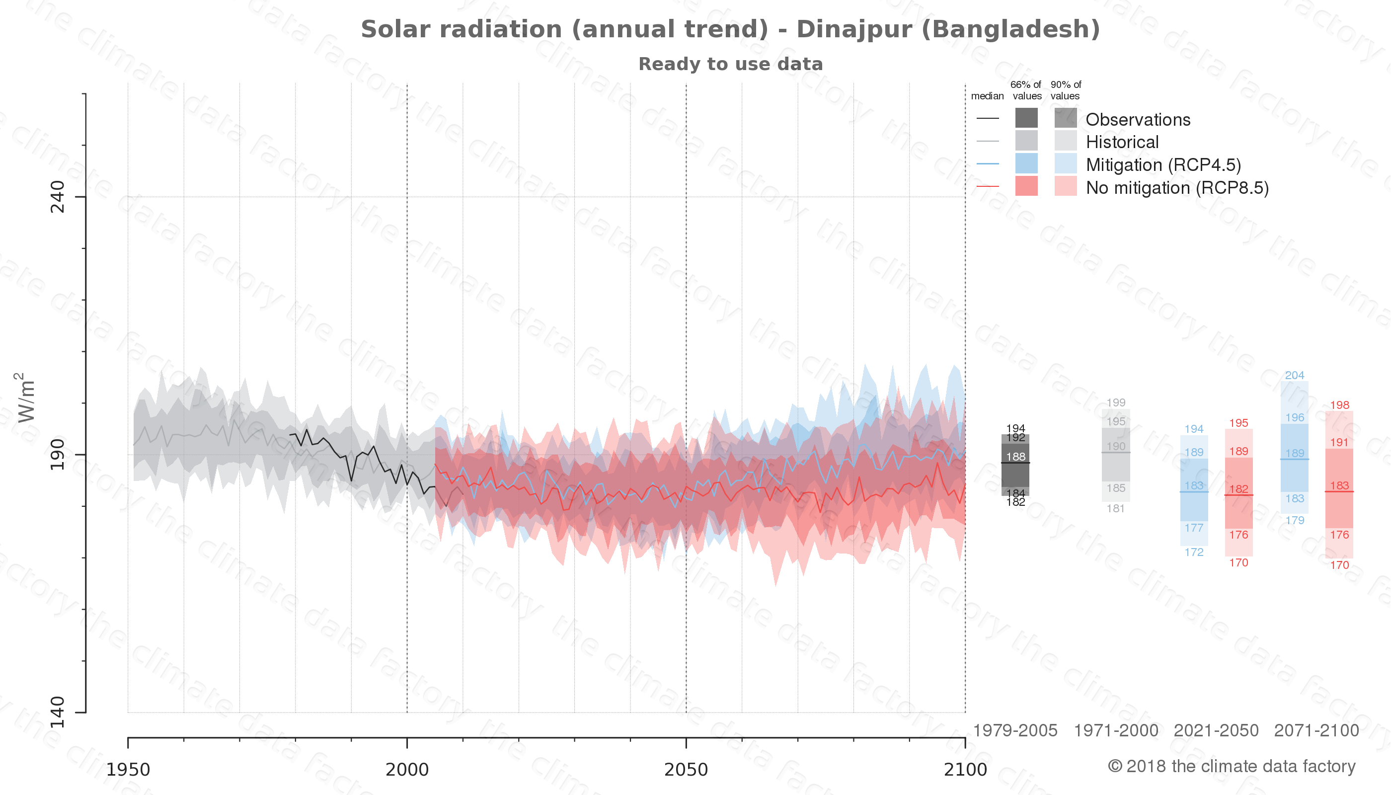 Graphic of projected solar radiation for Dinajpur (Bangladesh) under two climate change mitigation policy scenarios (RCP4.5, RCP8.5). Represented climate data are processed (bias-adjusted and quality controlled) data from IPCC models. https://theclimatedatafactory.com